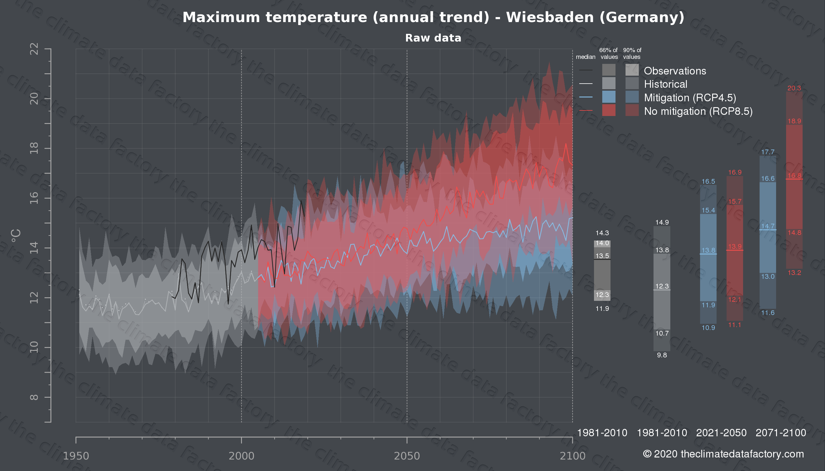 Graphic of projected maximum temperature for Wiesbaden (Germany) under two climate change mitigation policy scenarios (RCP4.5, RCP8.5). Represented climate data are raw data from IPCC models. https://theclimatedatafactory.com
