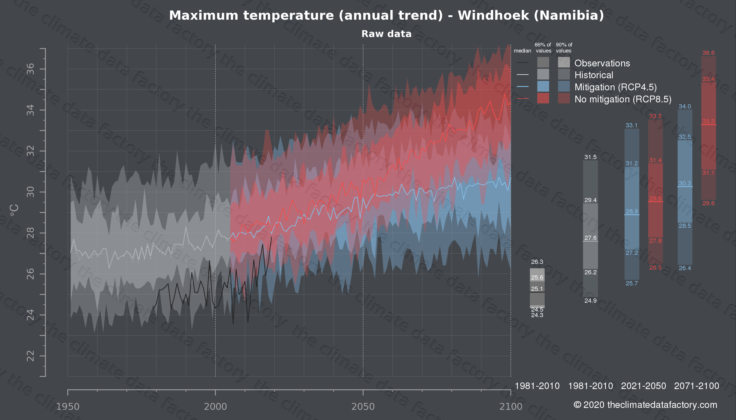 Graphic of projected maximum temperature for Windhoek (Namibia) under two climate change mitigation policy scenarios (RCP4.5, RCP8.5). Represented climate data are raw data from IPCC models. https://theclimatedatafactory.com