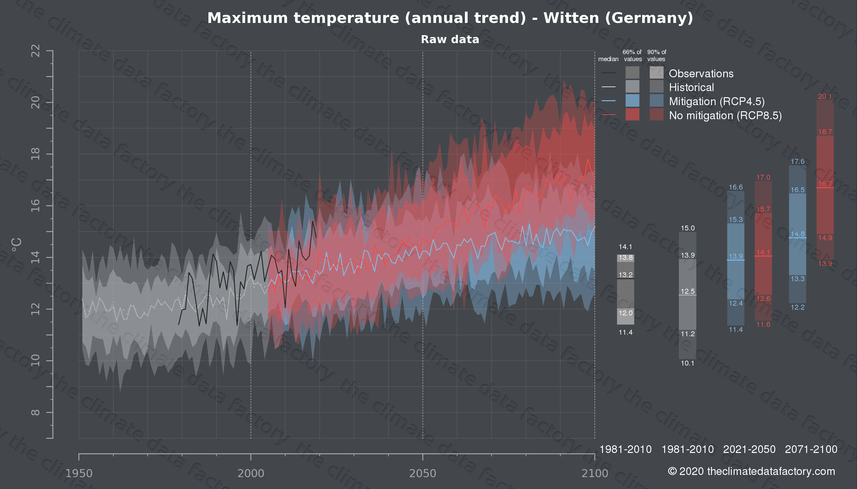 Graphic of projected maximum temperature for Witten (Germany) under two climate change mitigation policy scenarios (RCP4.5, RCP8.5). Represented climate data are raw data from IPCC models. https://theclimatedatafactory.com