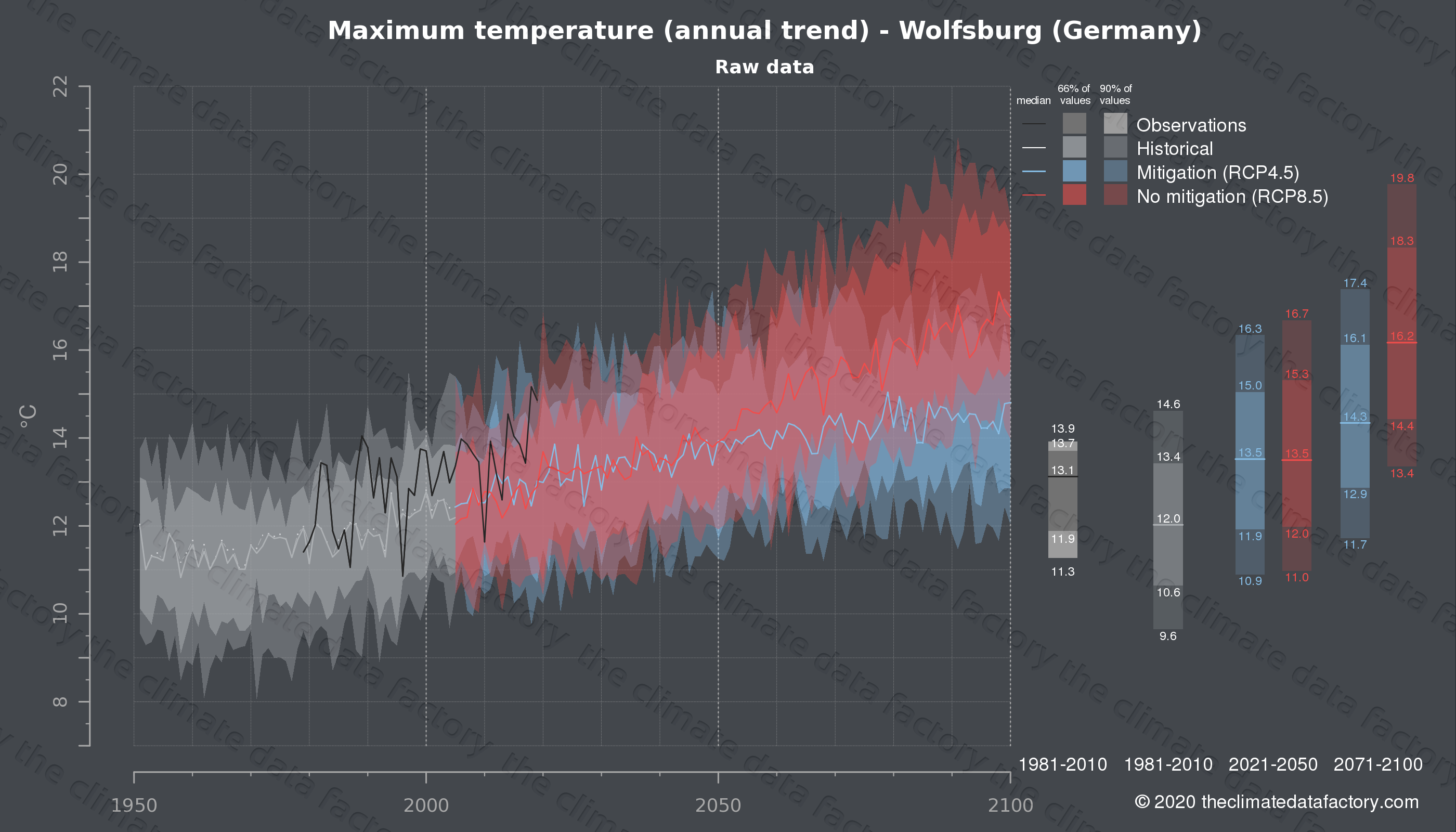 Graphic of projected maximum temperature for Wolfsburg (Germany) under two climate change mitigation policy scenarios (RCP4.5, RCP8.5). Represented climate data are raw data from IPCC models. https://theclimatedatafactory.com