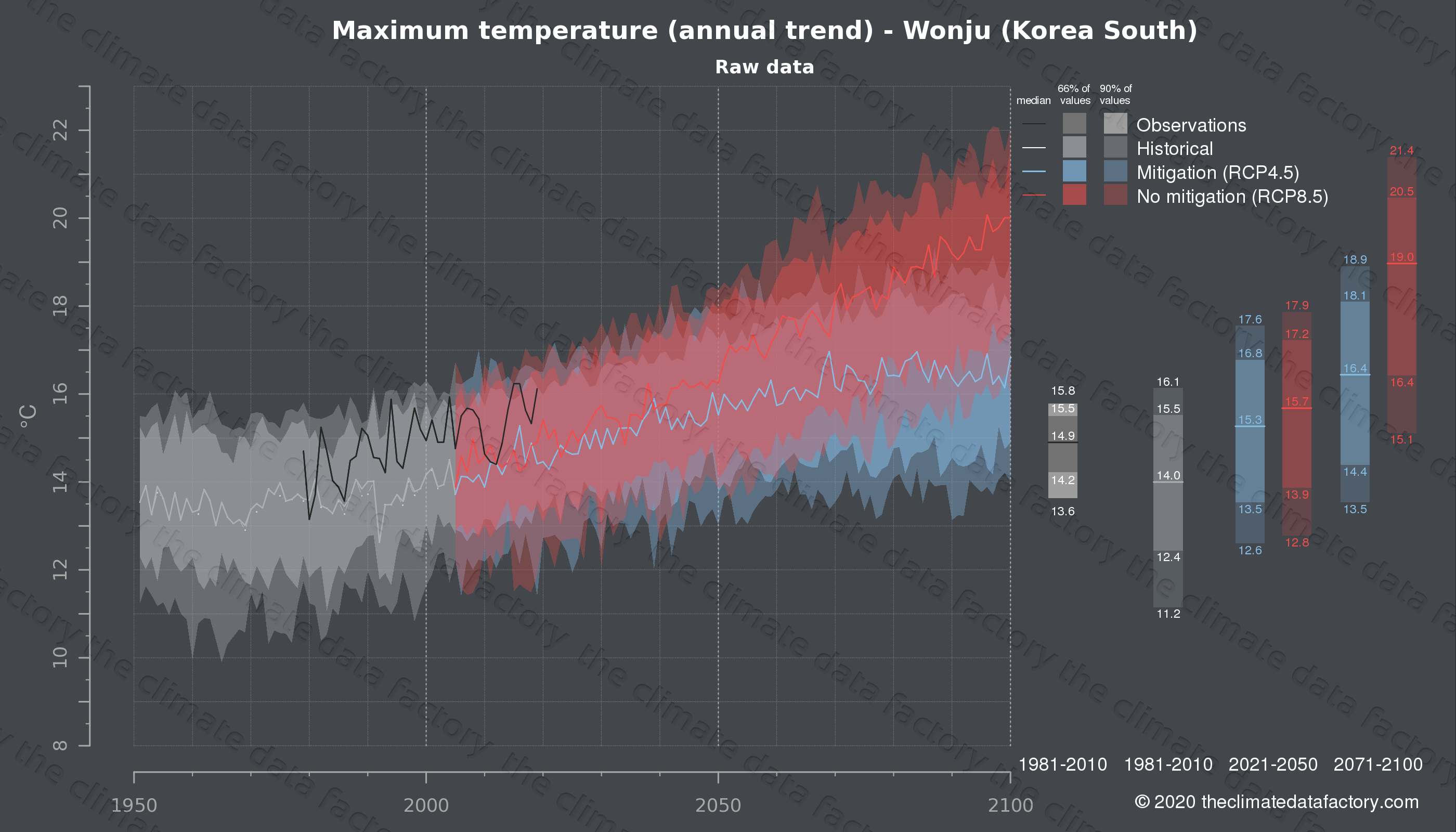 Graphic of projected maximum temperature for Wonju (South Korea) under two climate change mitigation policy scenarios (RCP4.5, RCP8.5). Represented climate data are raw data from IPCC models. https://theclimatedatafactory.com