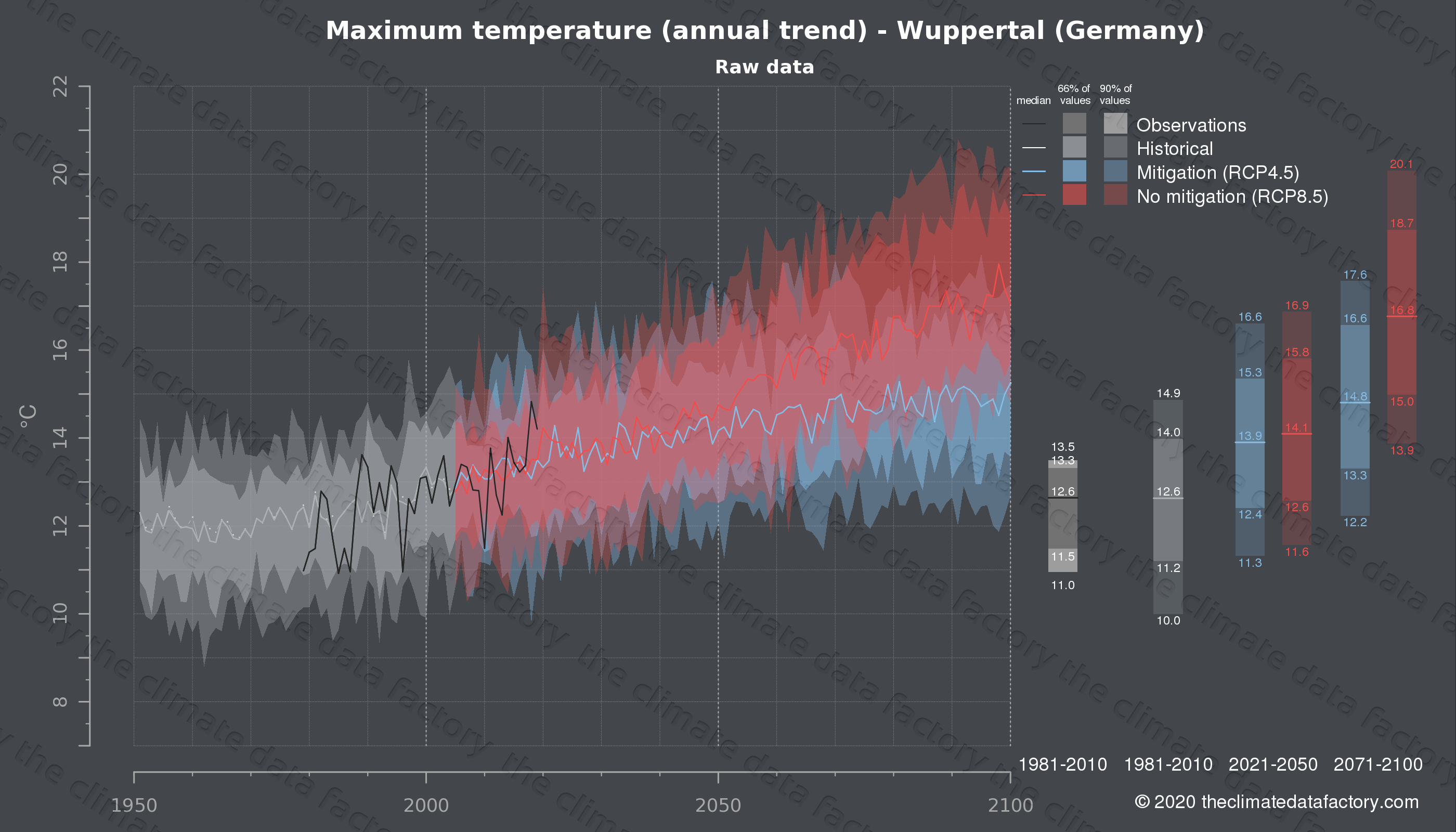 Graphic of projected maximum temperature for Wuppertal (Germany) under two climate change mitigation policy scenarios (RCP4.5, RCP8.5). Represented climate data are raw data from IPCC models. https://theclimatedatafactory.com