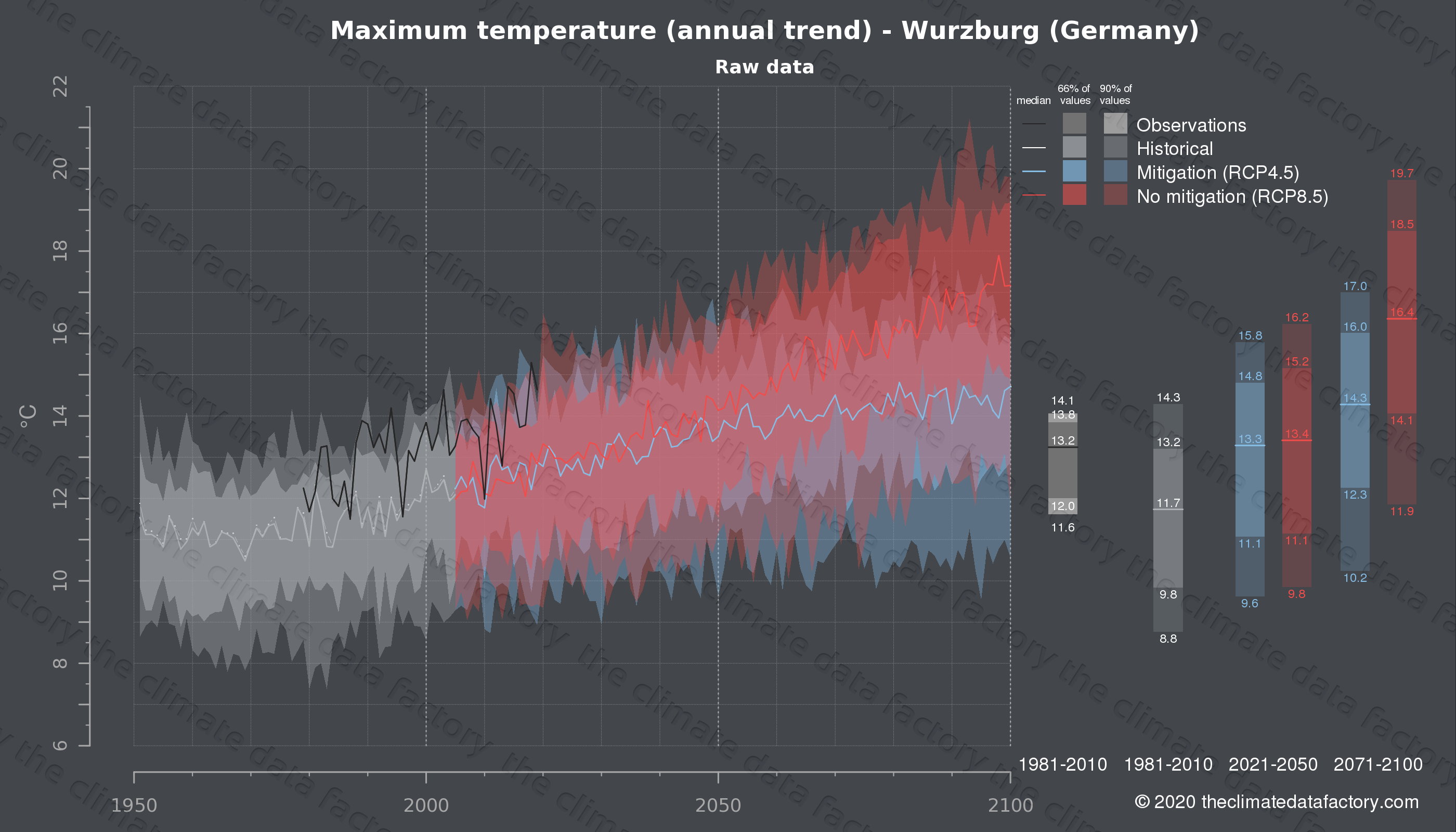 Graphic of projected maximum temperature for Wurzburg (Germany) under two climate change mitigation policy scenarios (RCP4.5, RCP8.5). Represented climate data are raw data from IPCC models. https://theclimatedatafactory.com