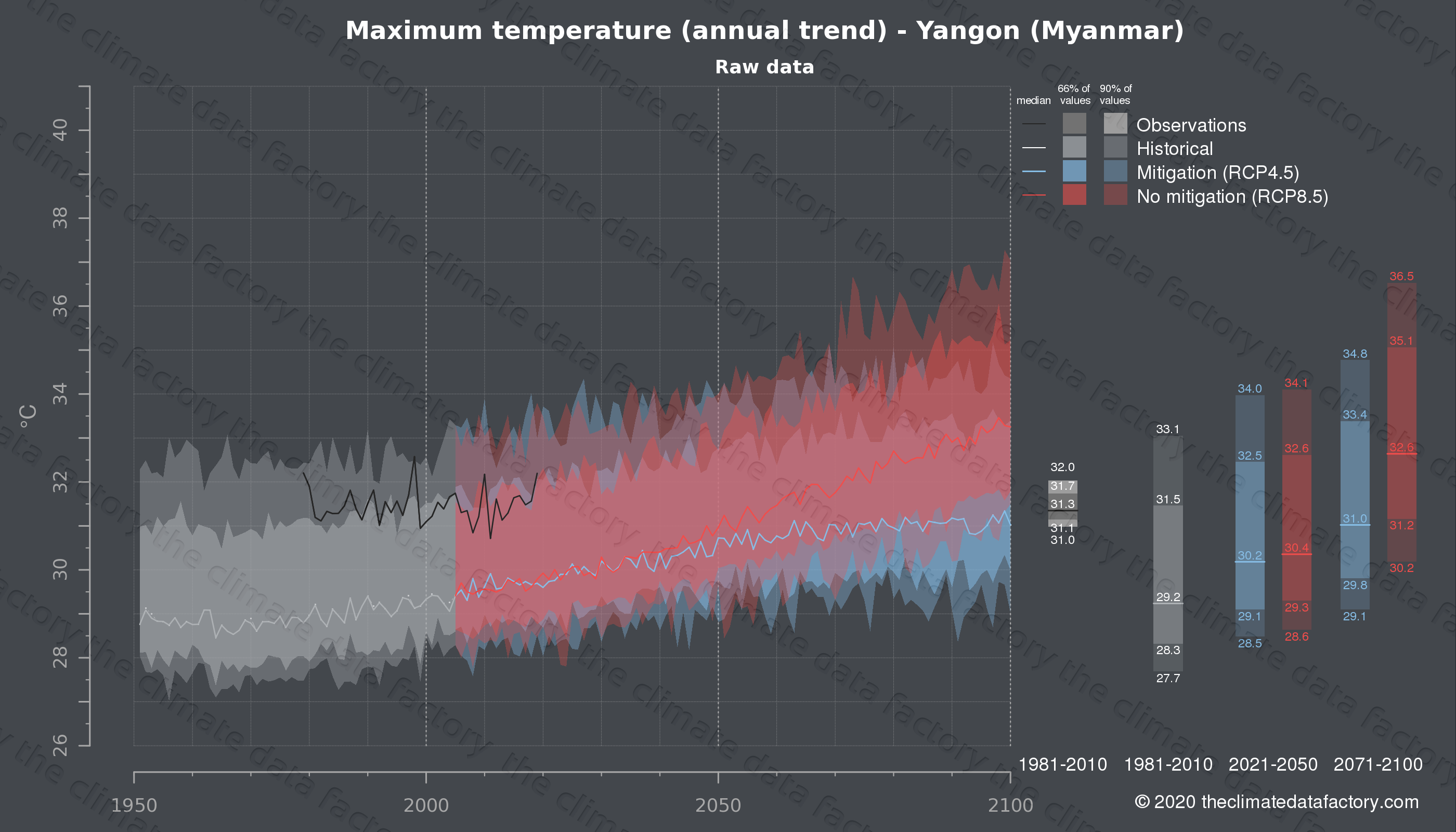 Graphic of projected maximum temperature for Yangon (Myanmar) under two climate change mitigation policy scenarios (RCP4.5, RCP8.5). Represented climate data are raw data from IPCC models. https://theclimatedatafactory.com