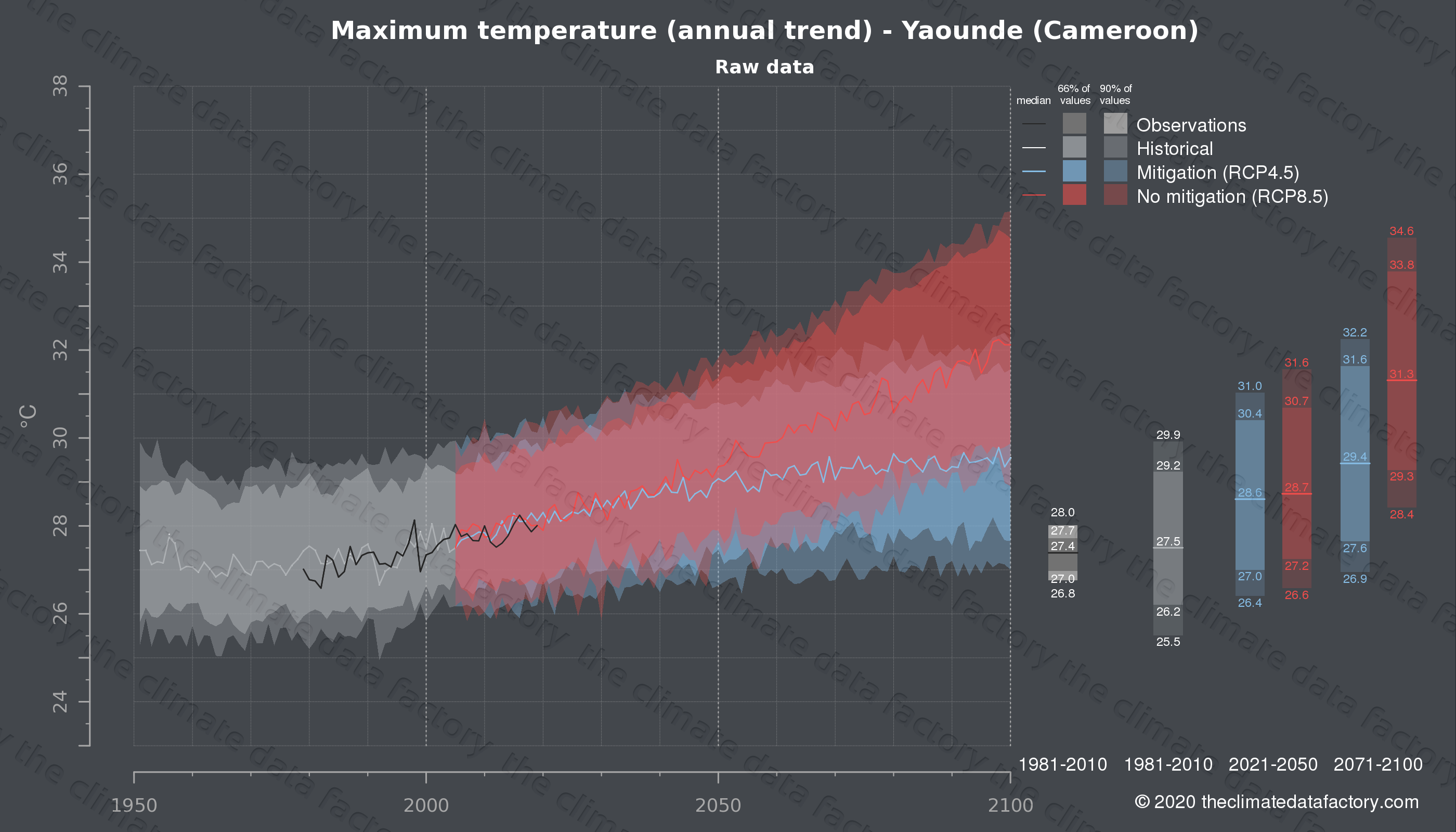 Graphic of projected maximum temperature for Yaounde (Cameroon) under two climate change mitigation policy scenarios (RCP4.5, RCP8.5). Represented climate data are raw data from IPCC models. https://theclimatedatafactory.com