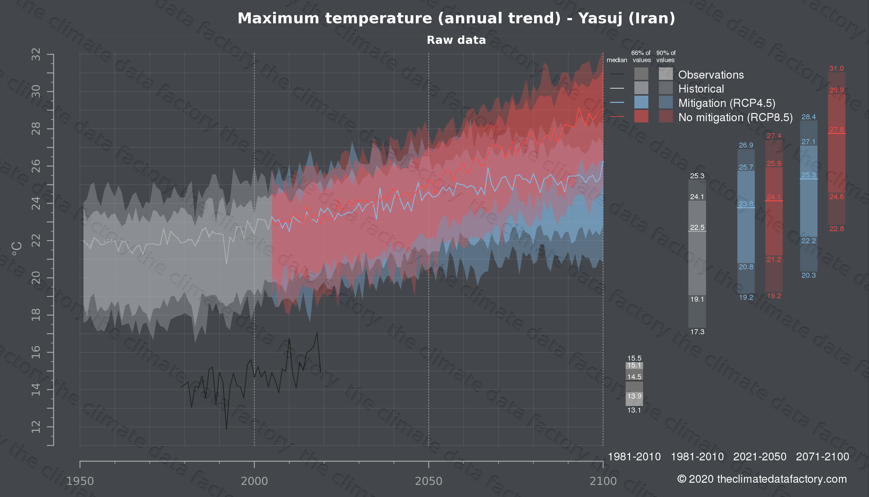 Graphic of projected maximum temperature for Yasuj (Iran) under two climate change mitigation policy scenarios (RCP4.5, RCP8.5). Represented climate data are raw data from IPCC models. https://theclimatedatafactory.com