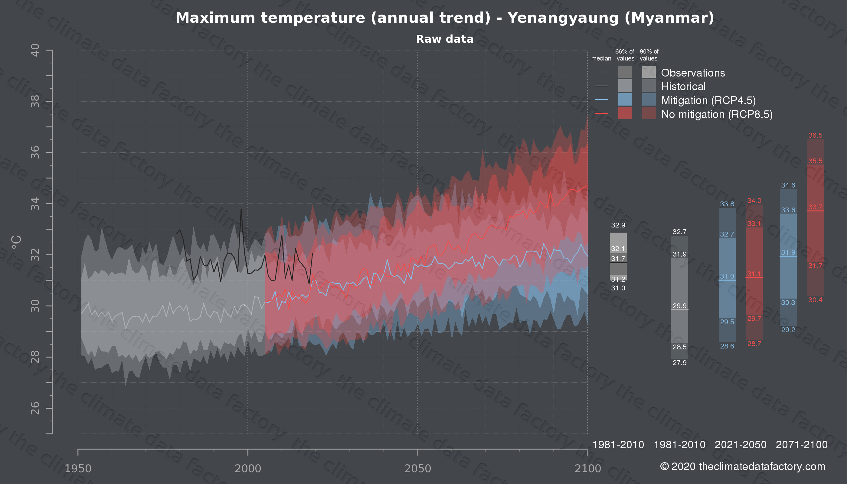 Graphic of projected maximum temperature for Yenangyaung (Myanmar) under two climate change mitigation policy scenarios (RCP4.5, RCP8.5). Represented climate data are raw data from IPCC models. https://theclimatedatafactory.com