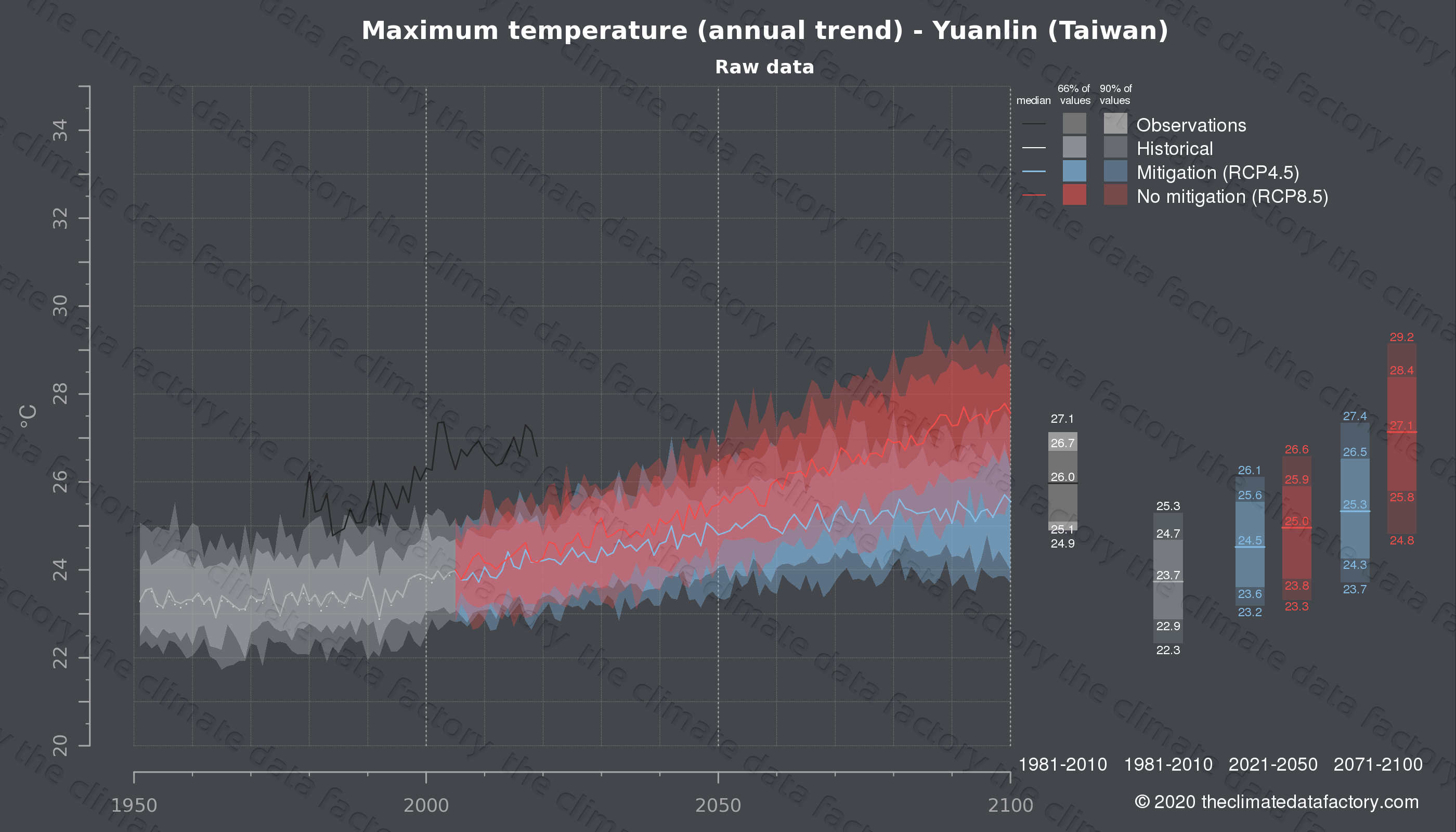 Graphic of projected maximum temperature for Yuanlin (Taiwan) under two climate change mitigation policy scenarios (RCP4.5, RCP8.5). Represented climate data are raw data from IPCC models. https://theclimatedatafactory.com