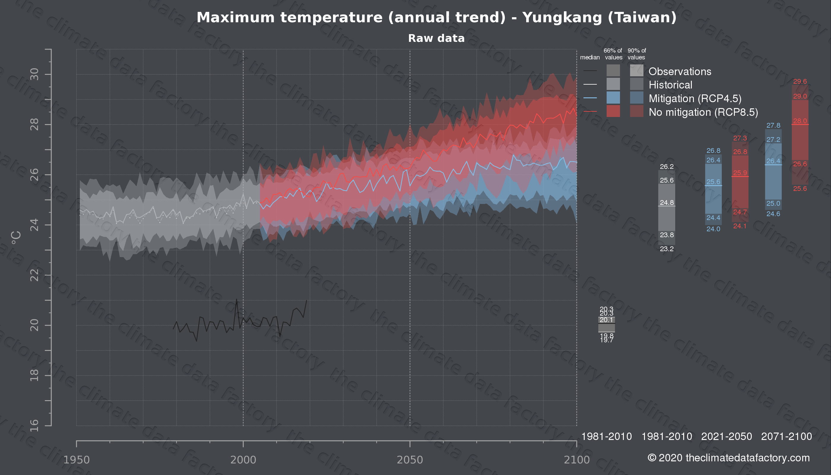 Graphic of projected maximum temperature for Yungkang (Taiwan) under two climate change mitigation policy scenarios (RCP4.5, RCP8.5). Represented climate data are raw data from IPCC models. https://theclimatedatafactory.com