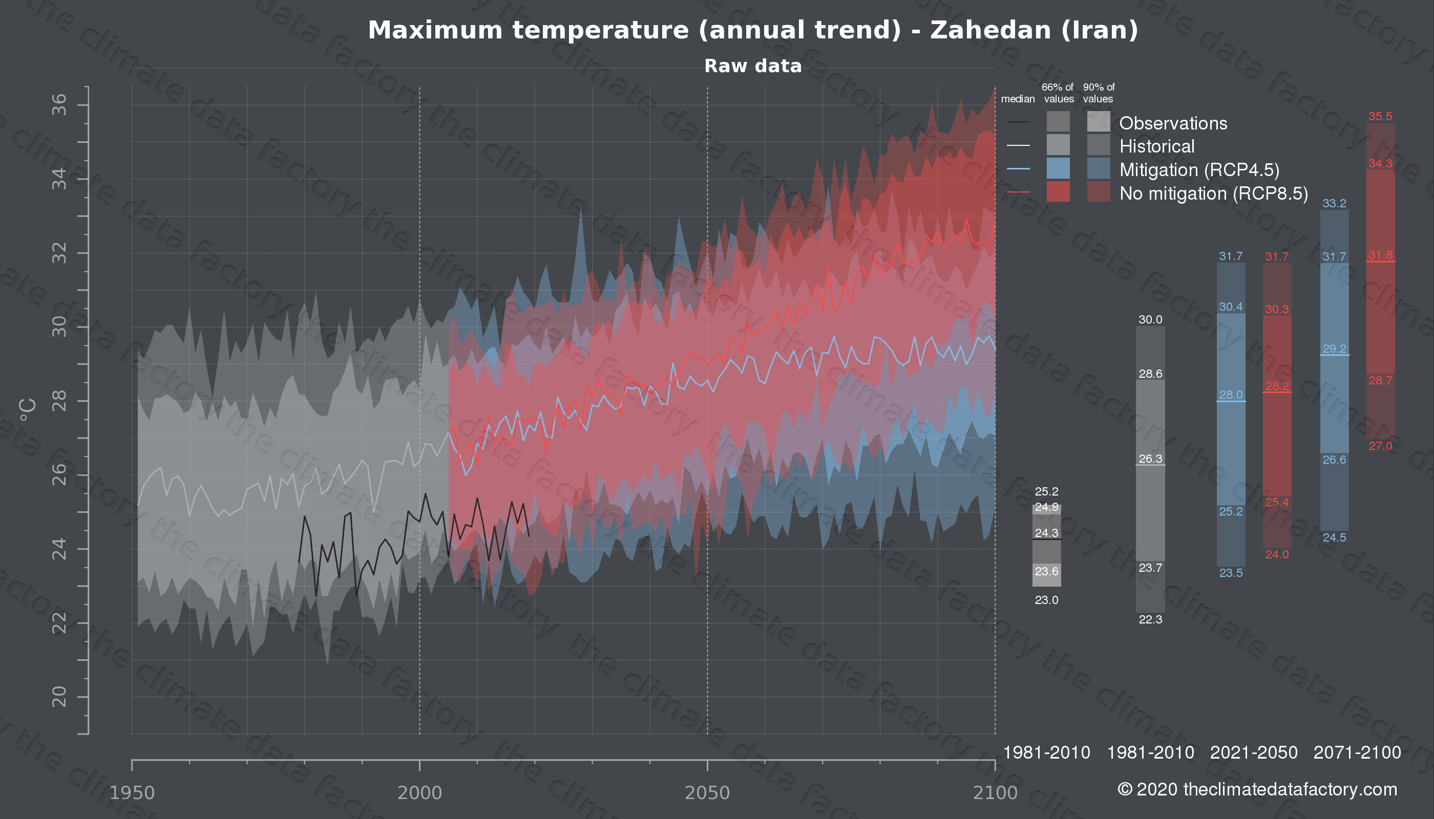 Graphic of projected maximum temperature for Zahedan (Iran) under two climate change mitigation policy scenarios (RCP4.5, RCP8.5). Represented climate data are raw data from IPCC models. https://theclimatedatafactory.com