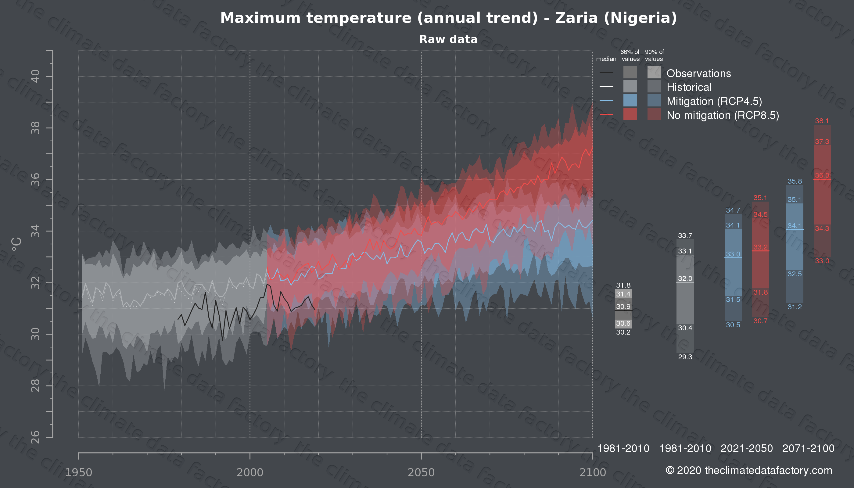 Graphic of projected maximum temperature for Zaria (Nigeria) under two climate change mitigation policy scenarios (RCP4.5, RCP8.5). Represented climate data are raw data from IPCC models. https://theclimatedatafactory.com
