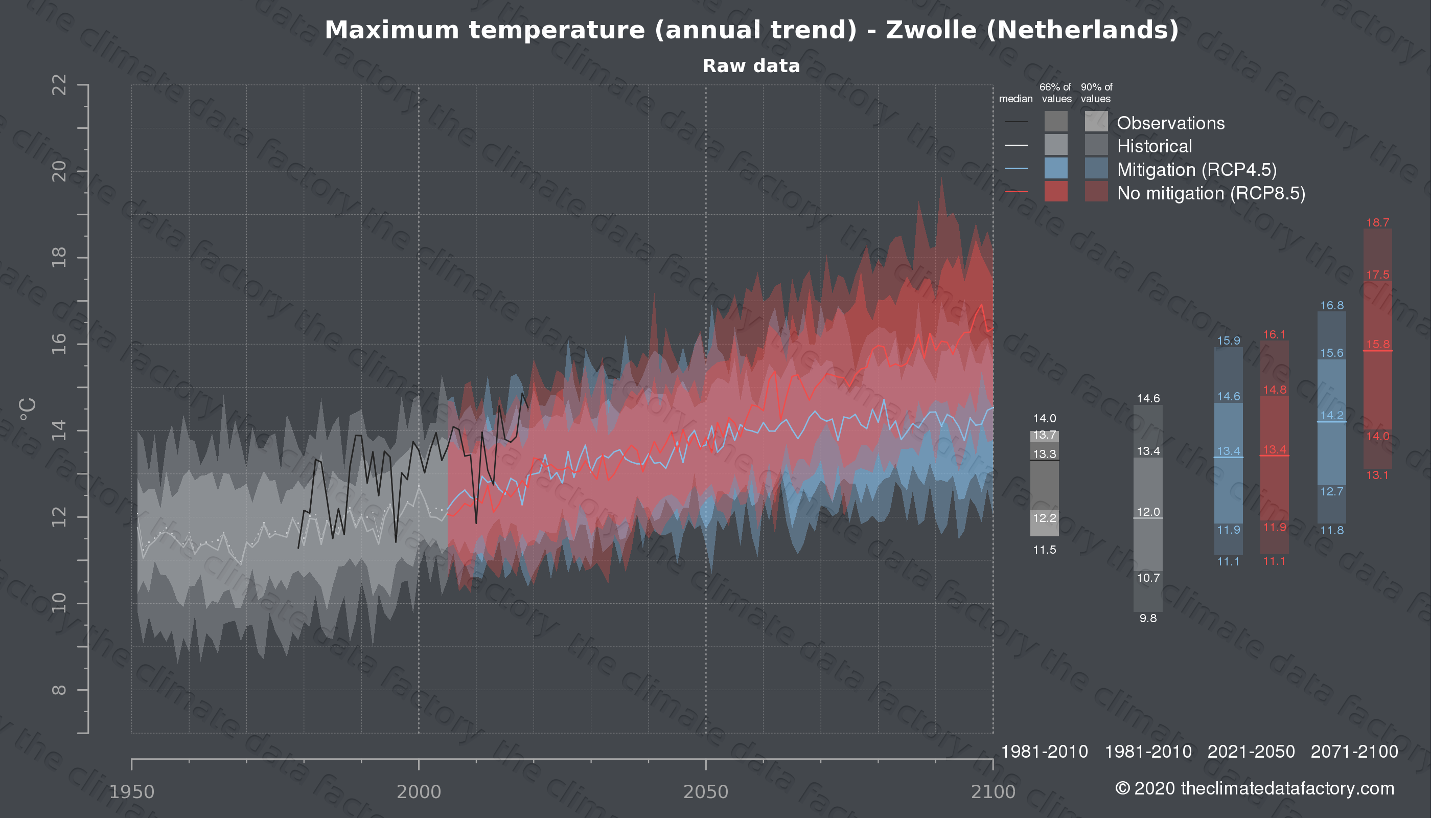 Graphic of projected maximum temperature for Zwolle (Netherlands) under two climate change mitigation policy scenarios (RCP4.5, RCP8.5). Represented climate data are raw data from IPCC models. https://theclimatedatafactory.com