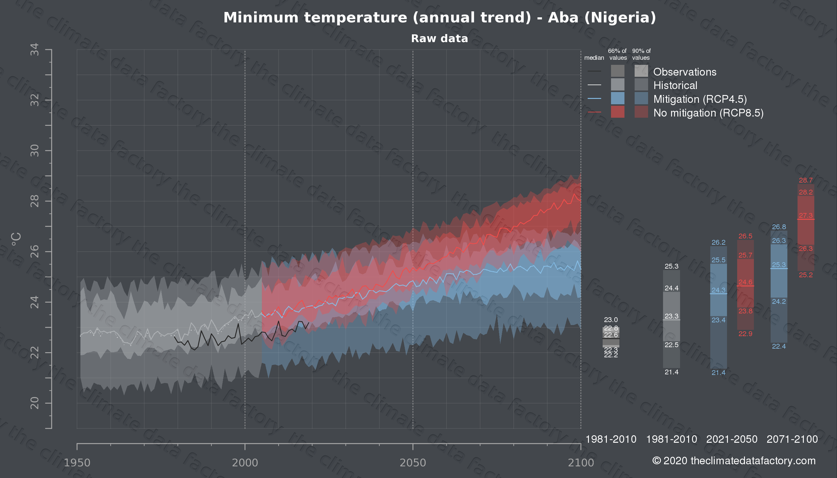 Graphic of projected minimum temperature for Aba (Nigeria) under two climate change mitigation policy scenarios (RCP4.5, RCP8.5). Represented climate data are raw data from IPCC models. https://theclimatedatafactory.com