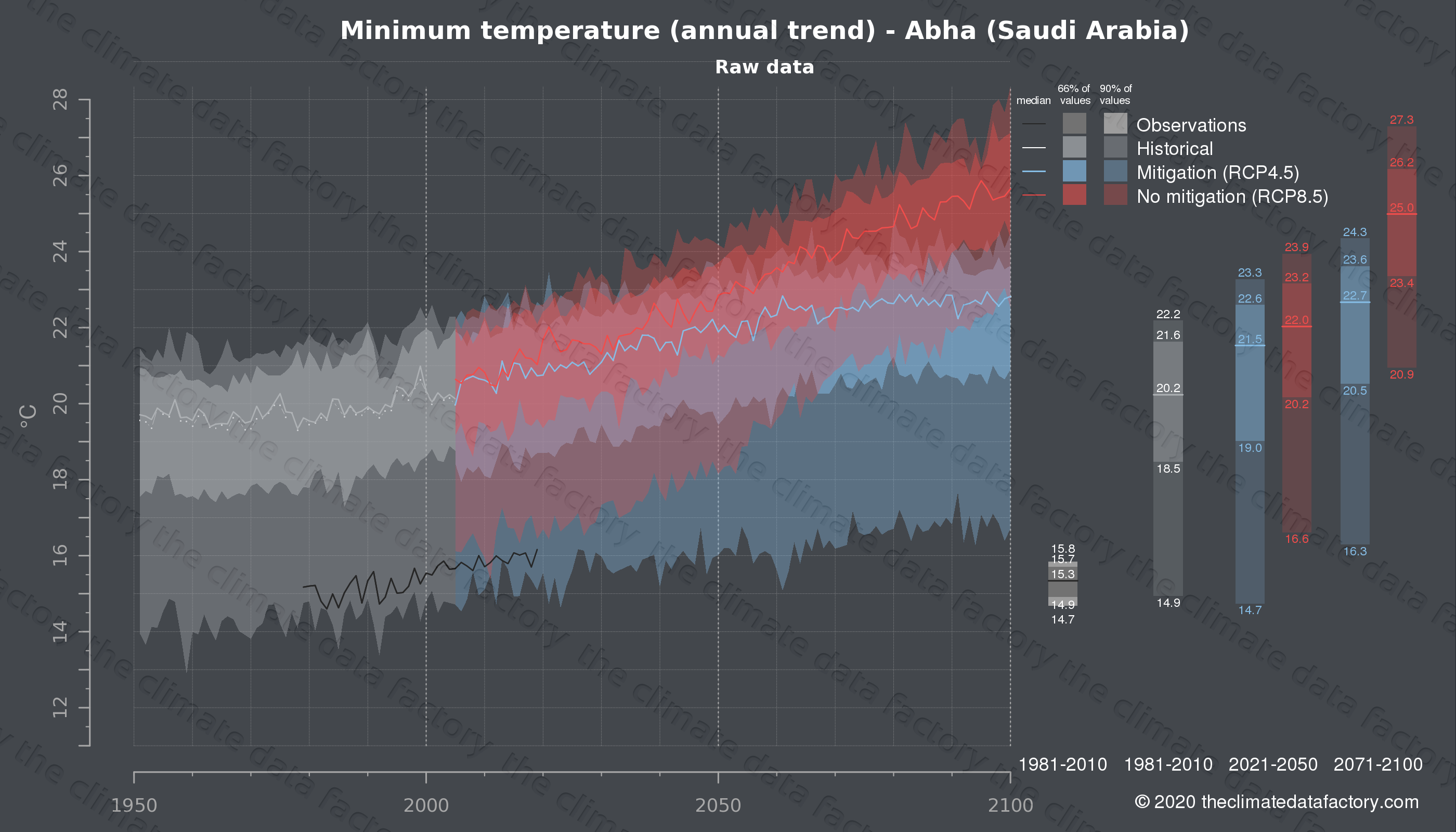 Graphic of projected minimum temperature for Abha (Saudi Arabia) under two climate change mitigation policy scenarios (RCP4.5, RCP8.5). Represented climate data are raw data from IPCC models. https://theclimatedatafactory.com