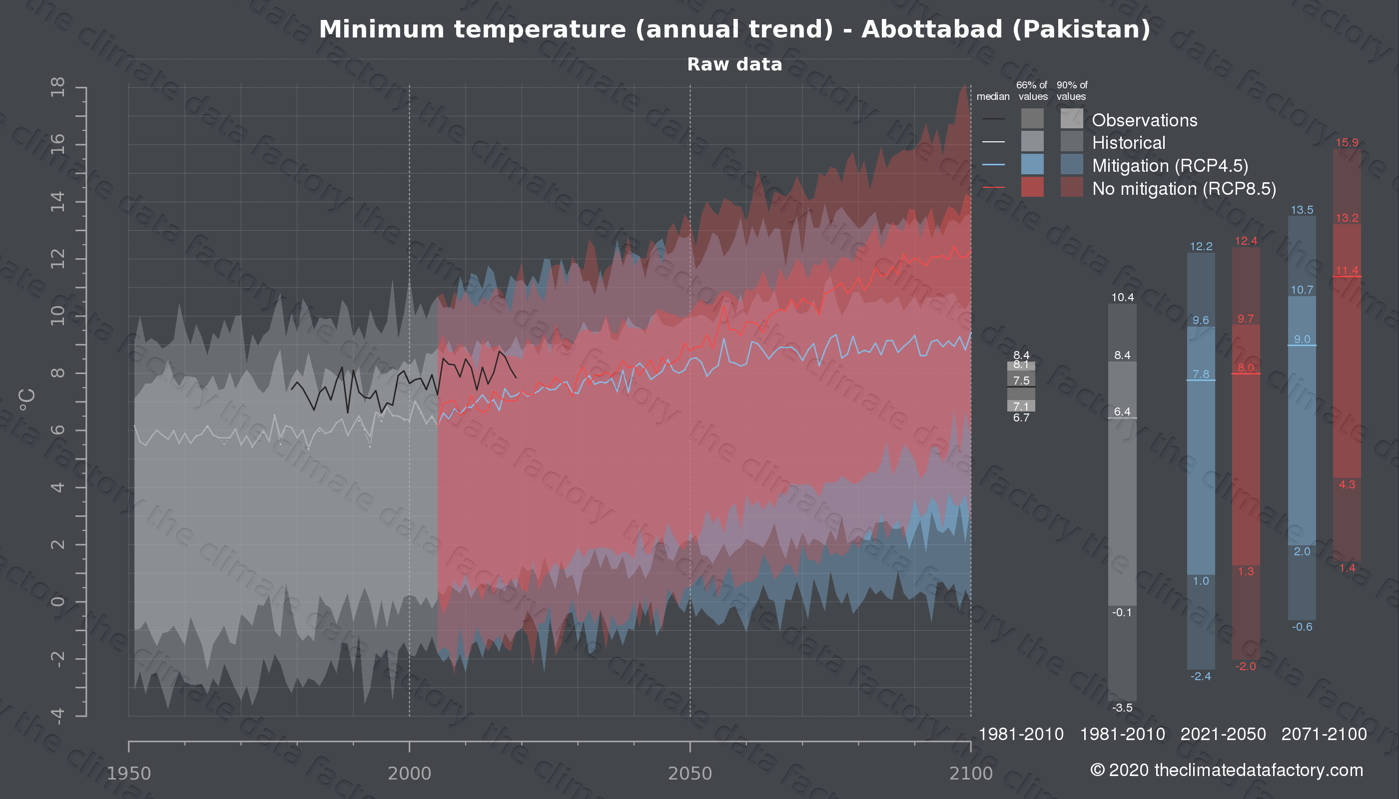 Graphic of projected minimum temperature for Abottabad (Pakistan) under two climate change mitigation policy scenarios (RCP4.5, RCP8.5). Represented climate data are raw data from IPCC models. https://theclimatedatafactory.com