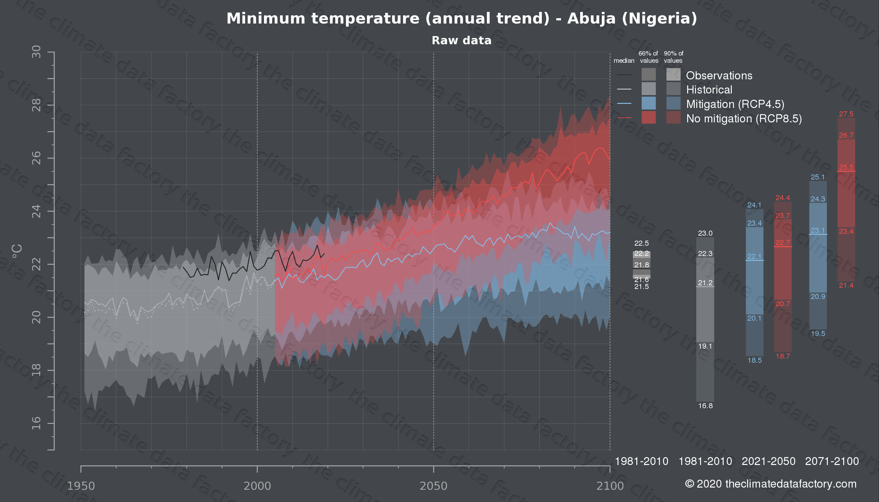 Graphic of projected minimum temperature for Abuja (Nigeria) under two climate change mitigation policy scenarios (RCP4.5, RCP8.5). Represented climate data are raw data from IPCC models. https://theclimatedatafactory.com