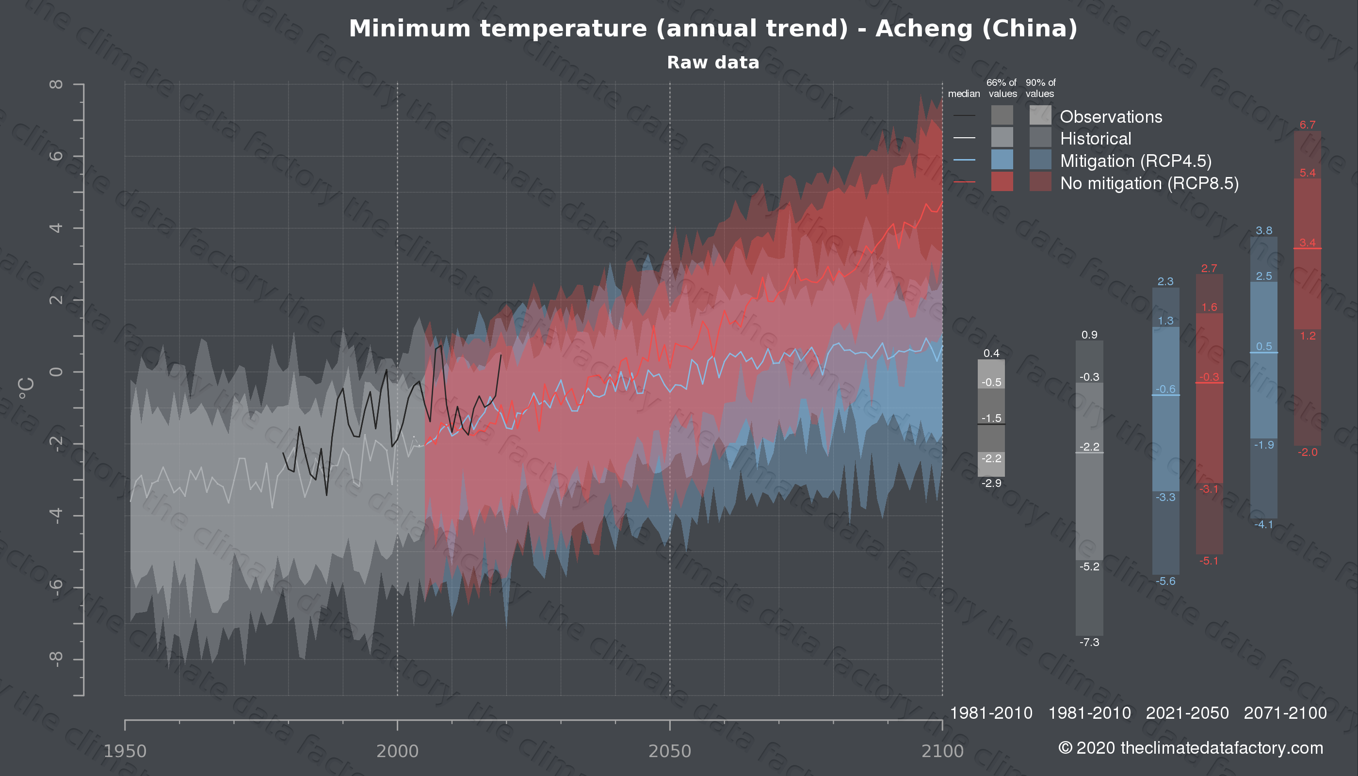 Graphic of projected minimum temperature for Acheng (China) under two climate change mitigation policy scenarios (RCP4.5, RCP8.5). Represented climate data are raw data from IPCC models. https://theclimatedatafactory.com