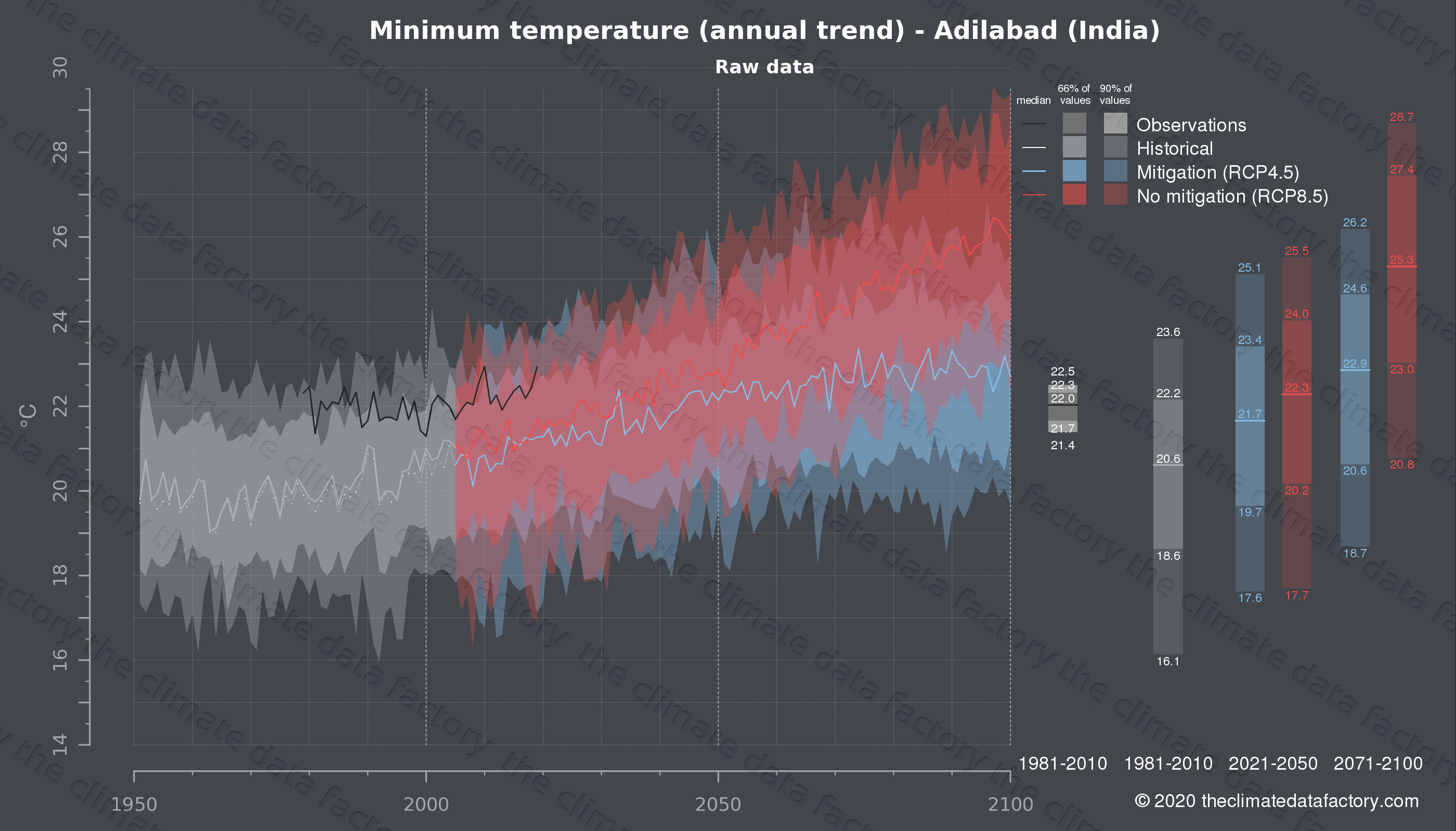 Graphic of projected minimum temperature for Adilabad (India) under two climate change mitigation policy scenarios (RCP4.5, RCP8.5). Represented climate data are raw data from IPCC models. https://theclimatedatafactory.com