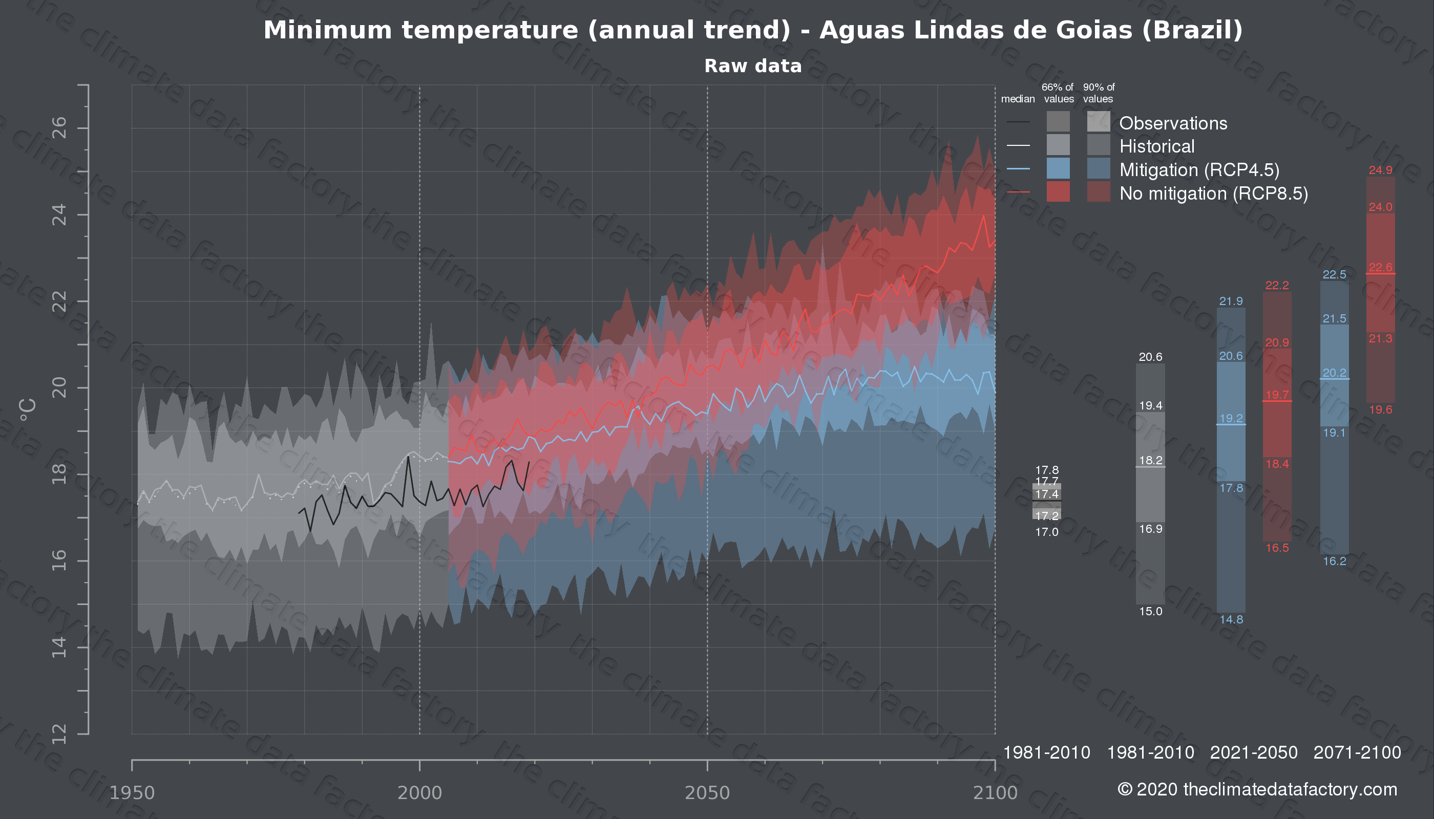Graphic of projected minimum temperature for Aguas Lindas de Goias (Brazil) under two climate change mitigation policy scenarios (RCP4.5, RCP8.5). Represented climate data are raw data from IPCC models. https://theclimatedatafactory.com