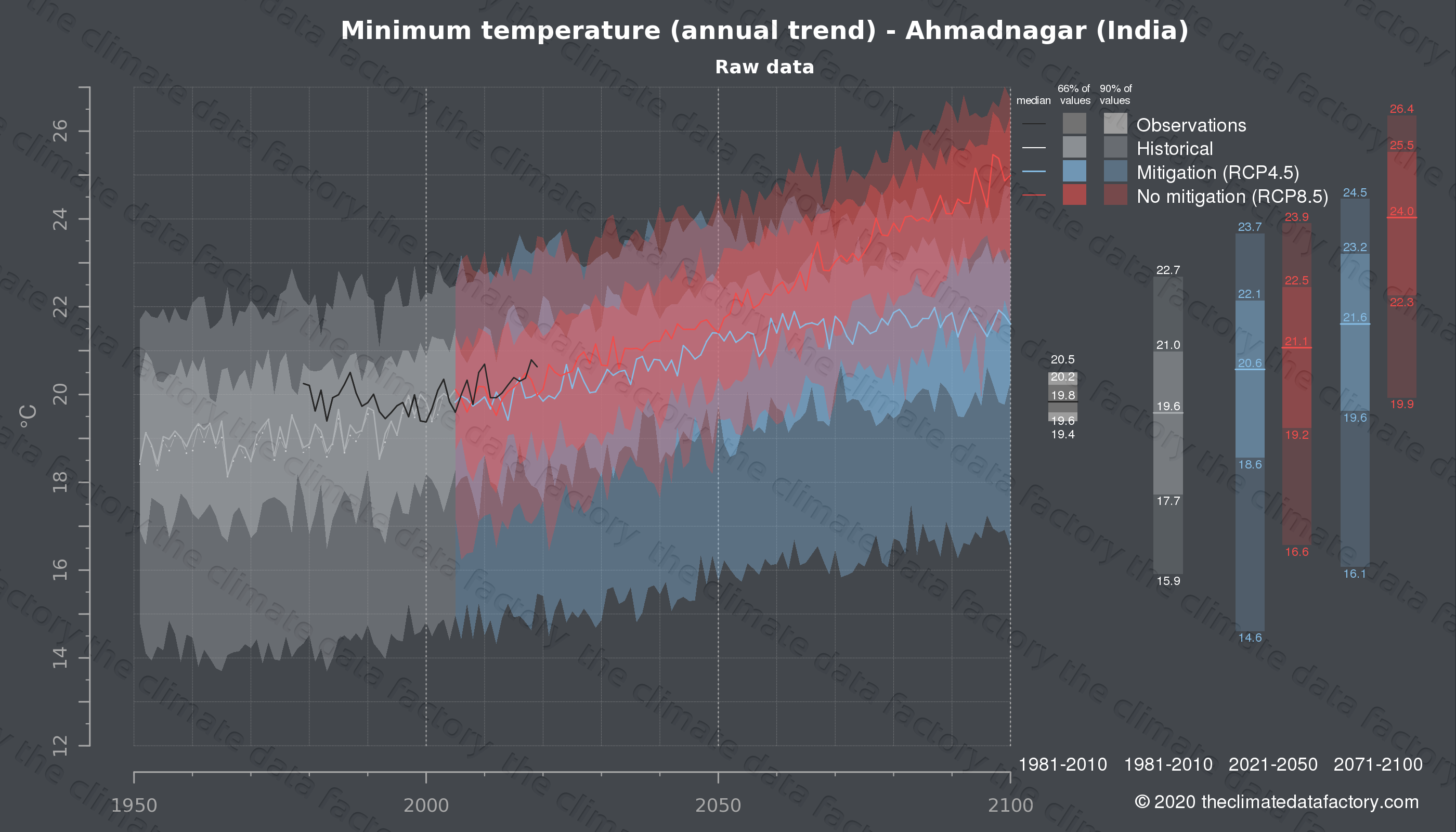Graphic of projected minimum temperature for Ahmadnagar (India) under two climate change mitigation policy scenarios (RCP4.5, RCP8.5). Represented climate data are raw data from IPCC models. https://theclimatedatafactory.com