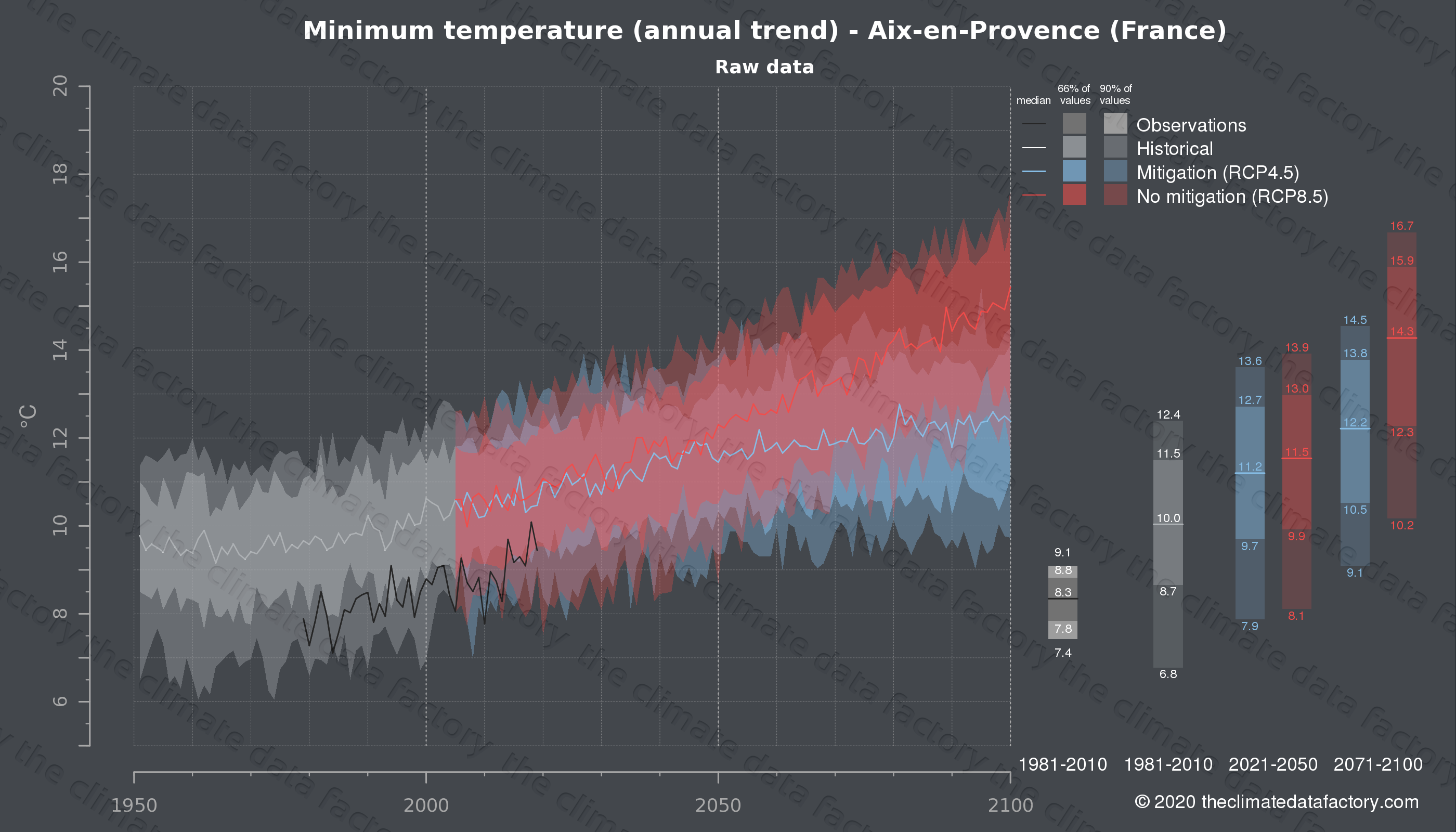 Graphic of projected minimum temperature for Aix-en-Provence (France) under two climate change mitigation policy scenarios (RCP4.5, RCP8.5). Represented climate data are raw data from IPCC models. https://theclimatedatafactory.com