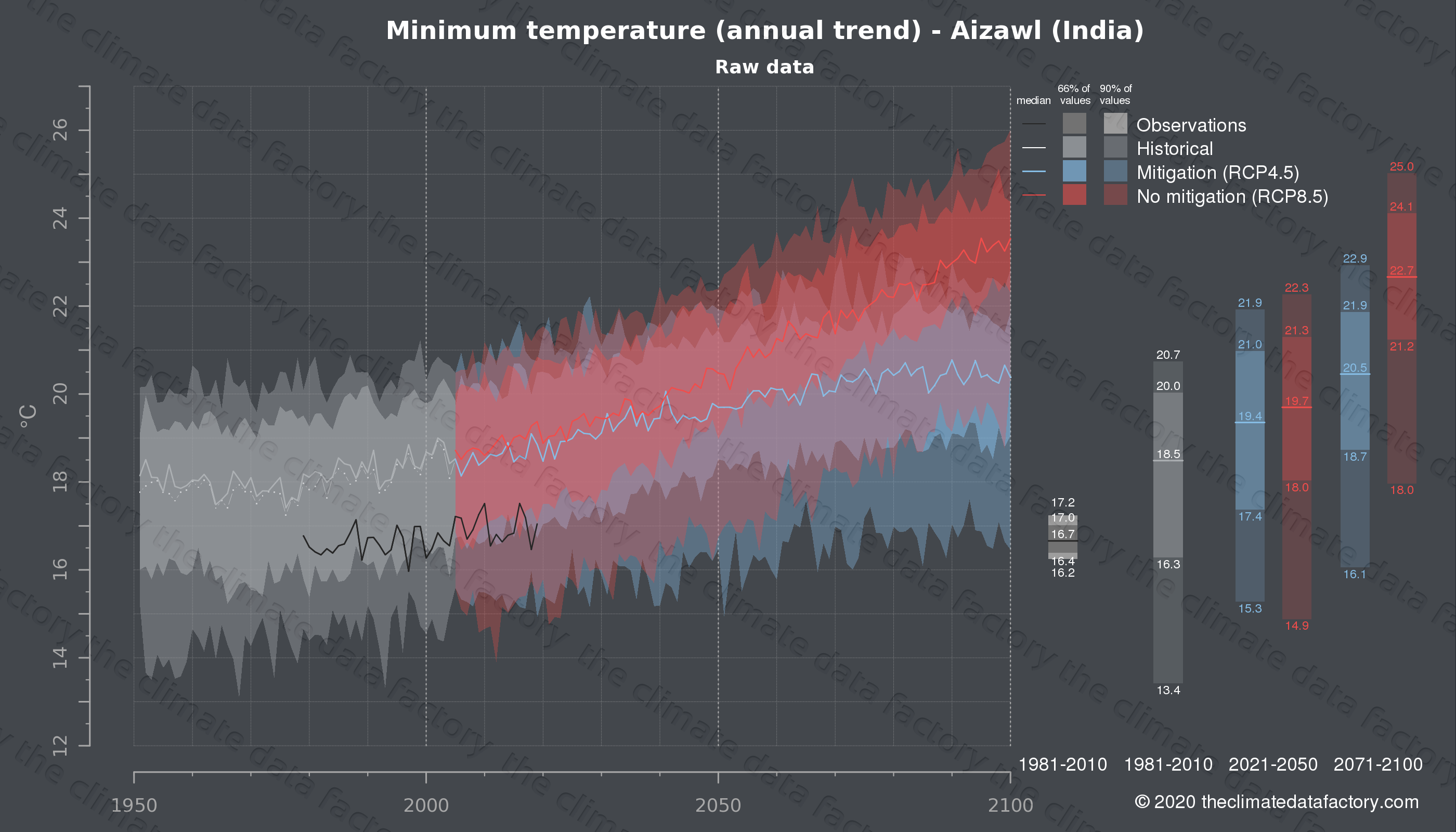Graphic of projected minimum temperature for Aizawl (India) under two climate change mitigation policy scenarios (RCP4.5, RCP8.5). Represented climate data are raw data from IPCC models. https://theclimatedatafactory.com