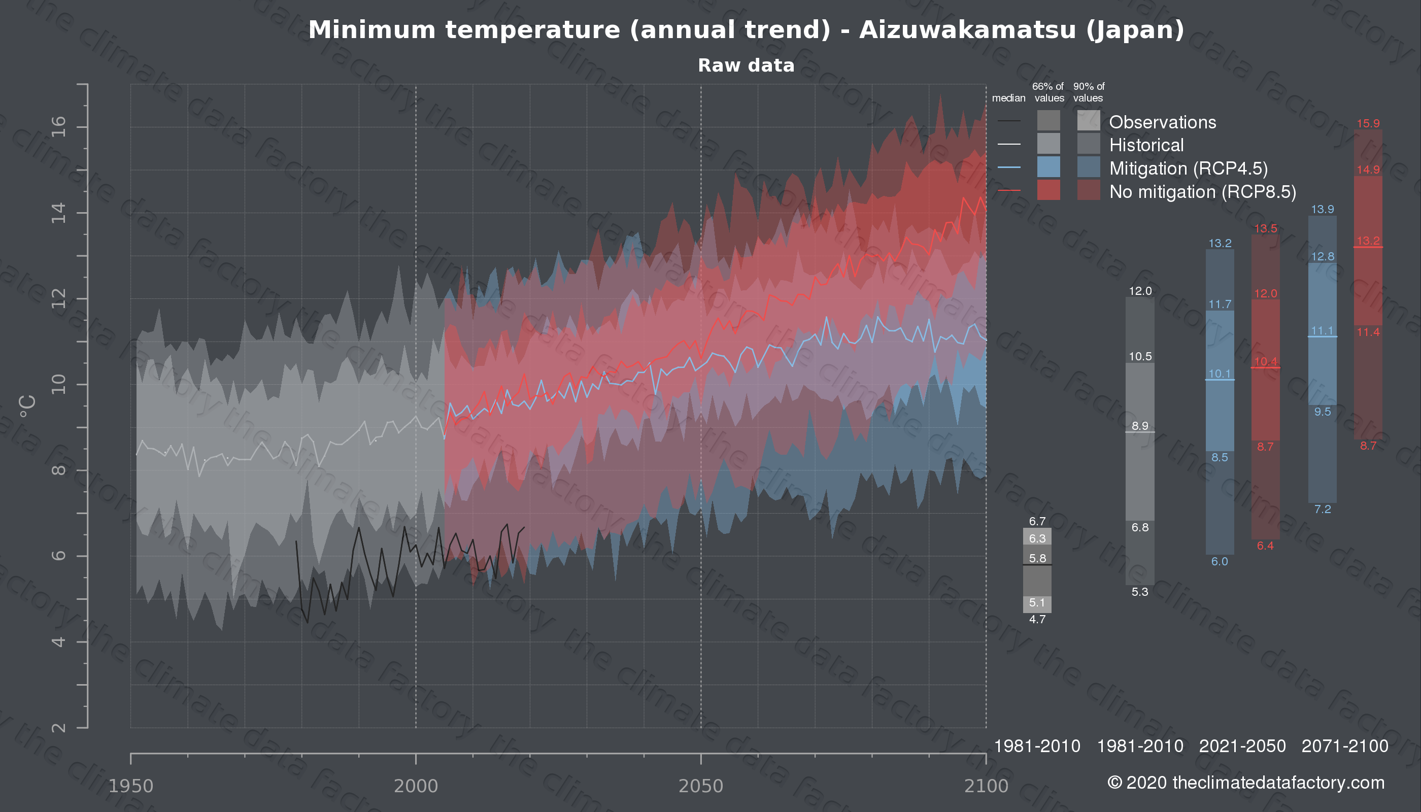 Graphic of projected minimum temperature for Aizuwakamatsu (Japan) under two climate change mitigation policy scenarios (RCP4.5, RCP8.5). Represented climate data are raw data from IPCC models. https://theclimatedatafactory.com