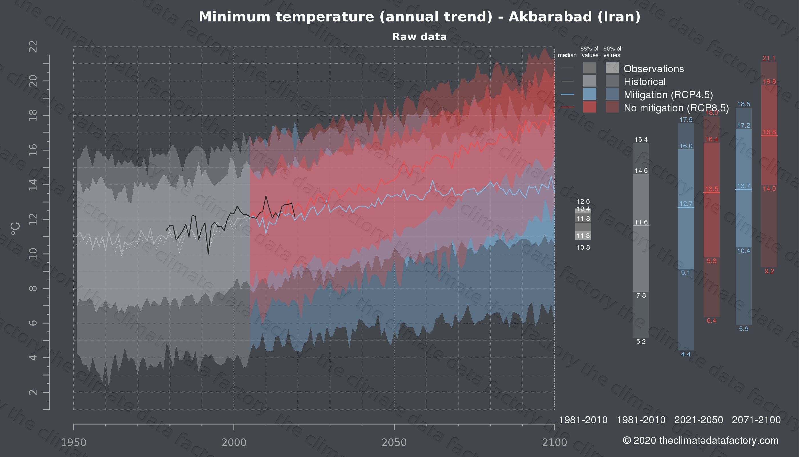 Graphic of projected minimum temperature for Akbarabad (Iran) under two climate change mitigation policy scenarios (RCP4.5, RCP8.5). Represented climate data are raw data from IPCC models. https://theclimatedatafactory.com