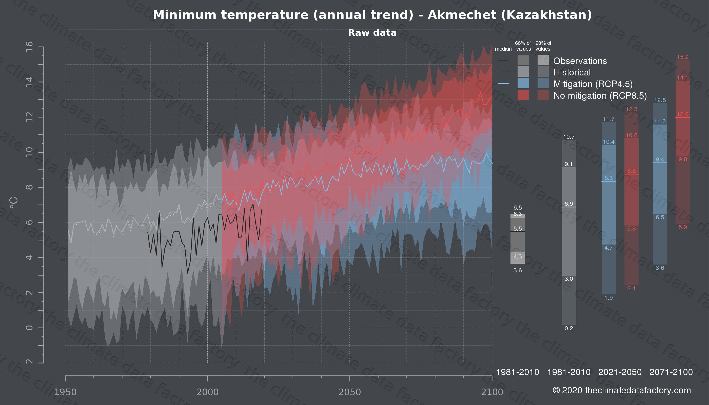 Graphic of projected minimum temperature for Akmechet (Kazakhstan) under two climate change mitigation policy scenarios (RCP4.5, RCP8.5). Represented climate data are raw data from IPCC models. https://theclimatedatafactory.com