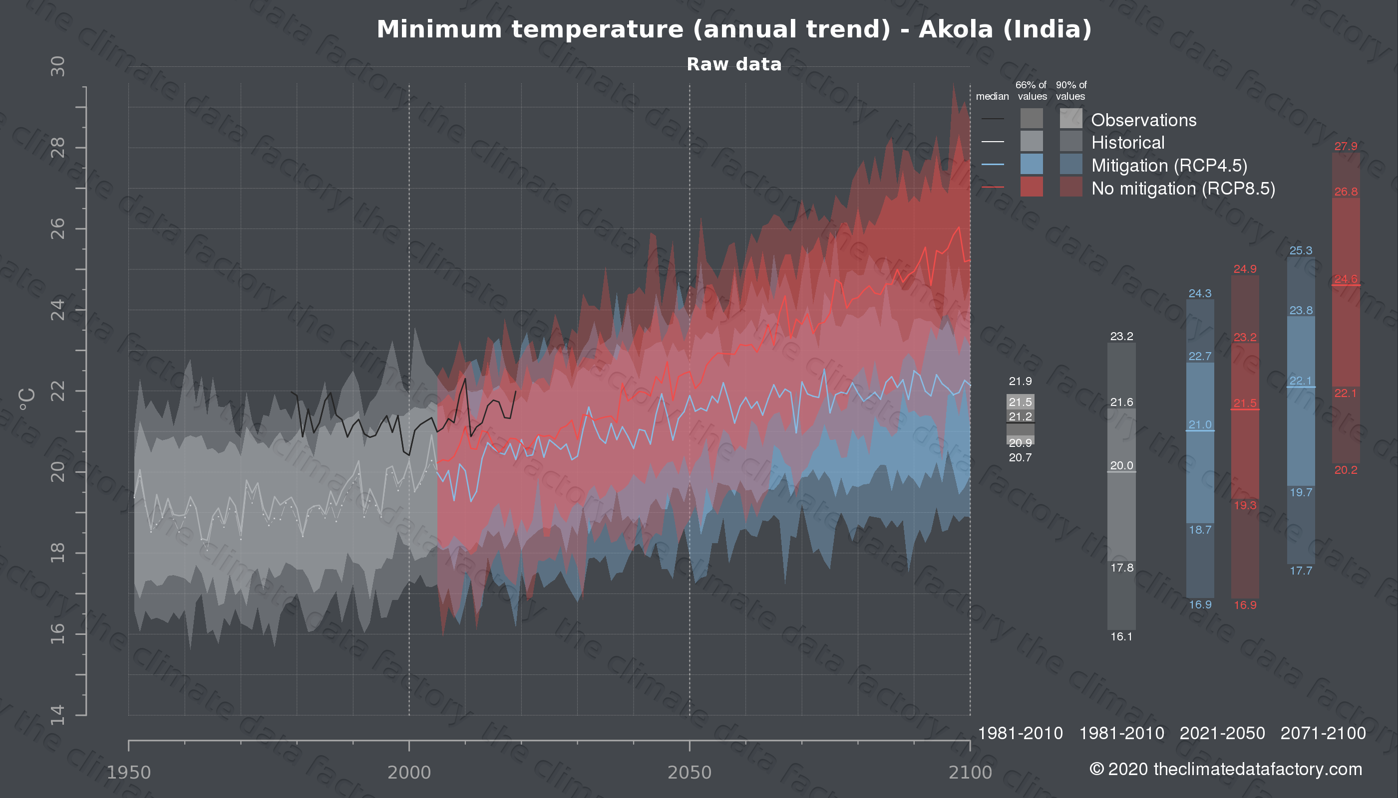 Graphic of projected minimum temperature for Akola (India) under two climate change mitigation policy scenarios (RCP4.5, RCP8.5). Represented climate data are raw data from IPCC models. https://theclimatedatafactory.com