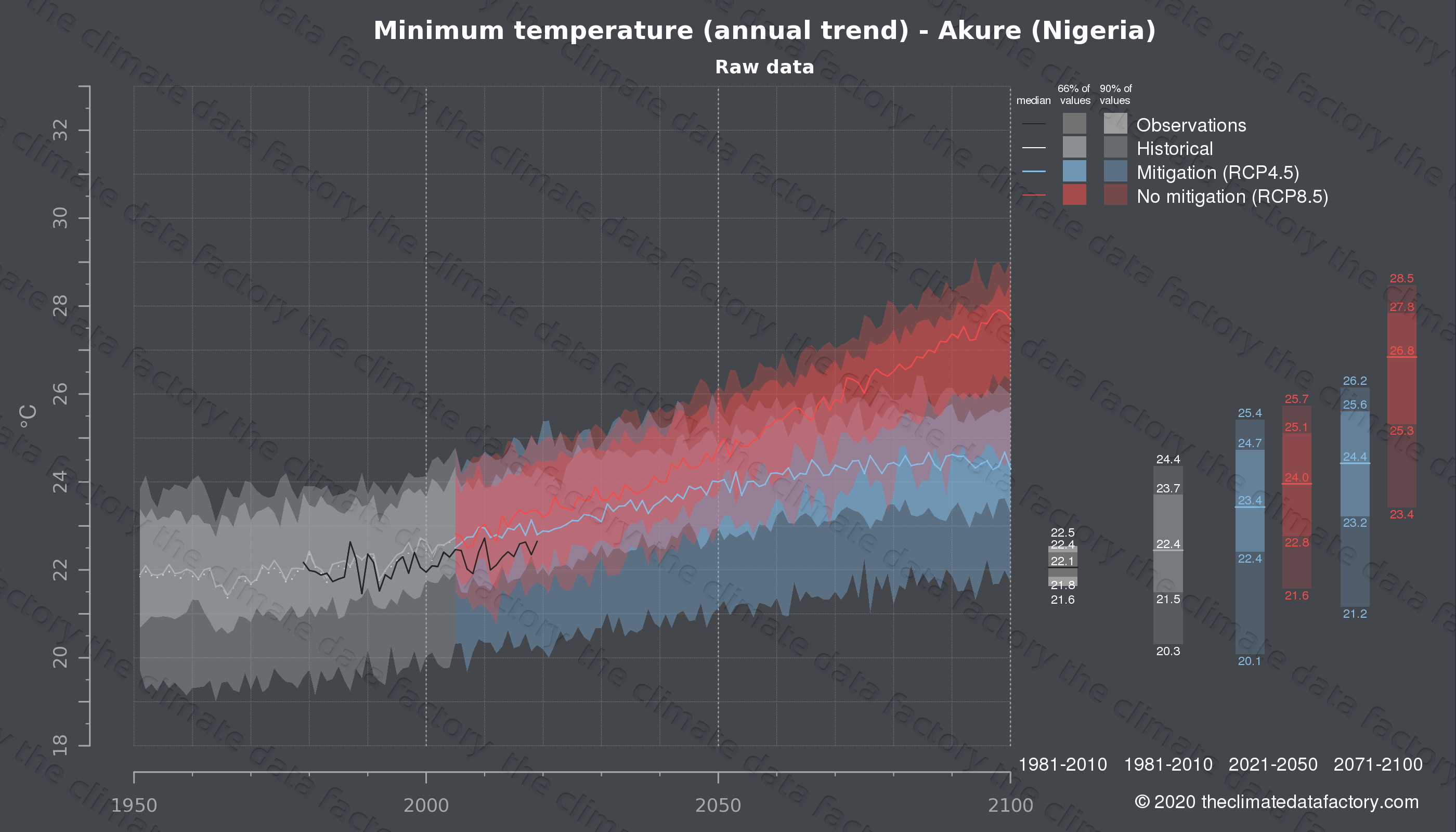 Graphic of projected minimum temperature for Akure (Nigeria) under two climate change mitigation policy scenarios (RCP4.5, RCP8.5). Represented climate data are raw data from IPCC models. https://theclimatedatafactory.com