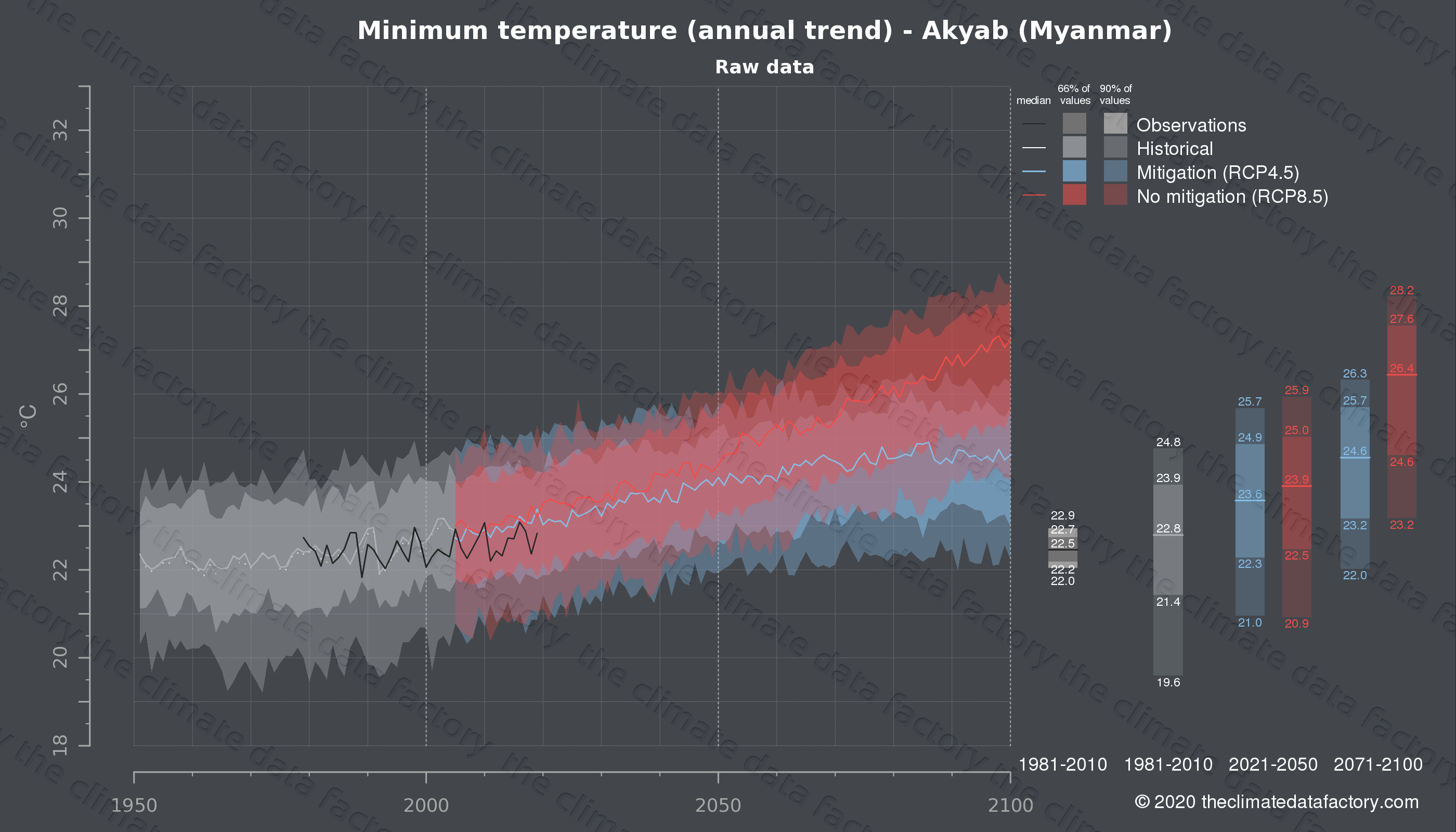 Graphic of projected minimum temperature for Akyab (Myanmar) under two climate change mitigation policy scenarios (RCP4.5, RCP8.5). Represented climate data are raw data from IPCC models. https://theclimatedatafactory.com