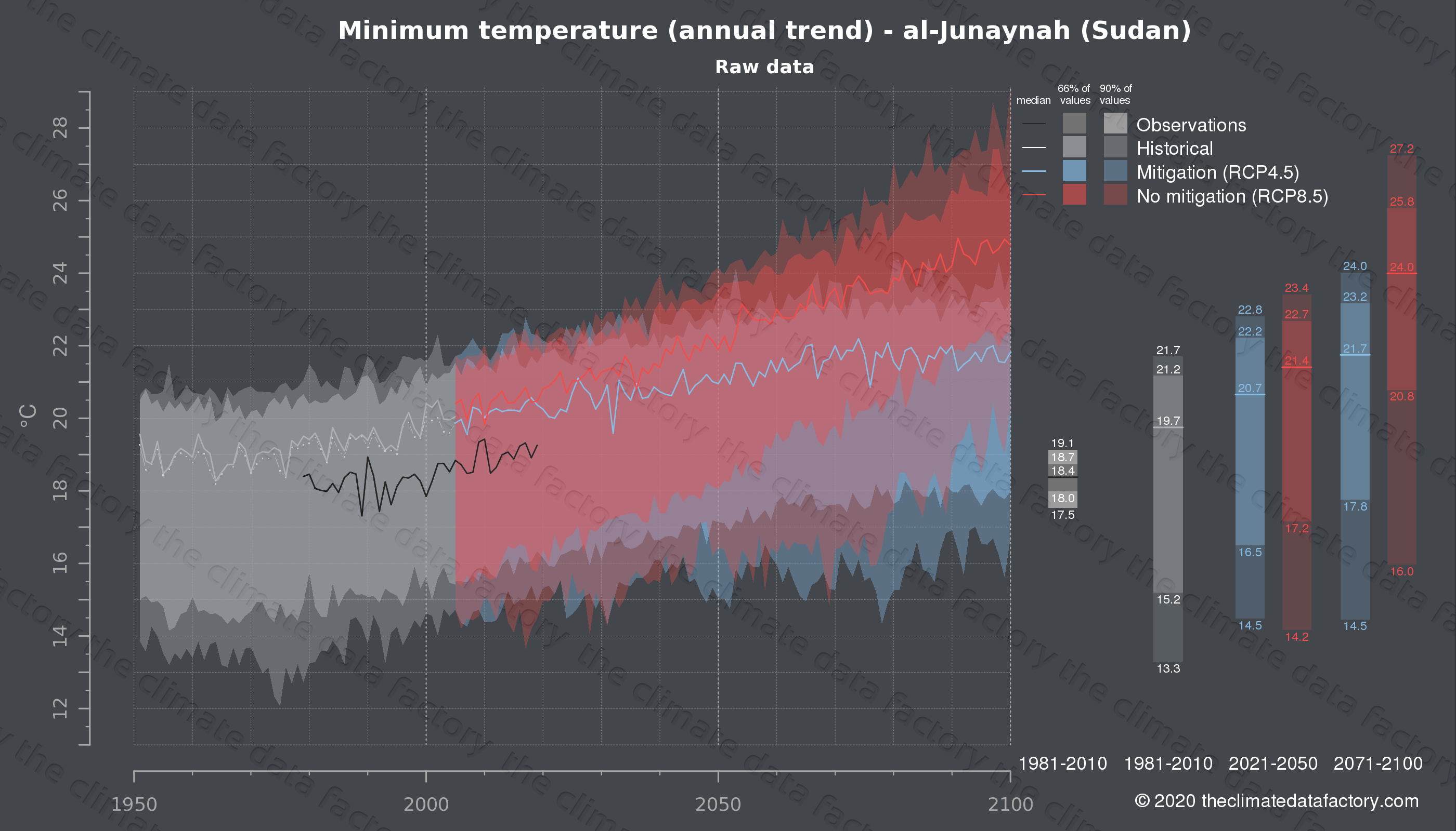 Graphic of projected minimum temperature for al-Junaynah (Sudan) under two climate change mitigation policy scenarios (RCP4.5, RCP8.5). Represented climate data are raw data from IPCC models. https://theclimatedatafactory.com