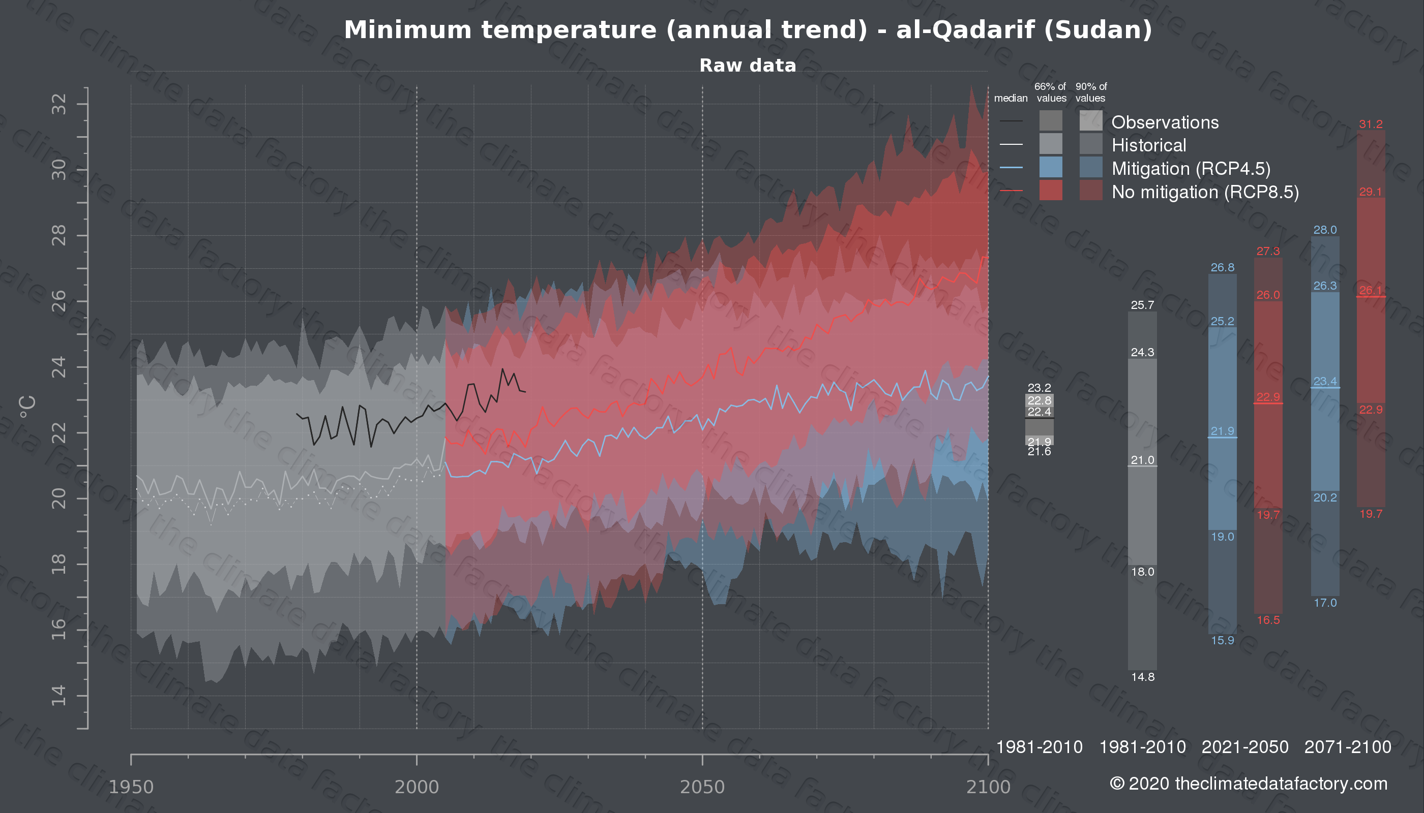 Graphic of projected minimum temperature for al-Qadarif (Sudan) under two climate change mitigation policy scenarios (RCP4.5, RCP8.5). Represented climate data are raw data from IPCC models. https://theclimatedatafactory.com