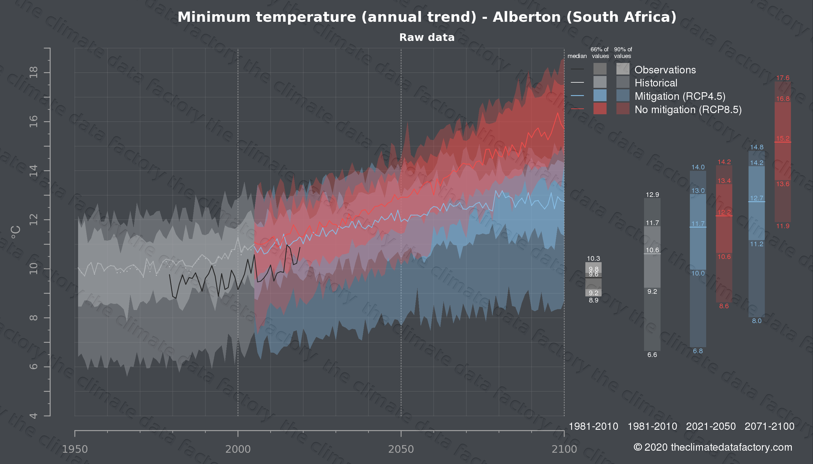 Graphic of projected minimum temperature for Alberton (South Africa) under two climate change mitigation policy scenarios (RCP4.5, RCP8.5). Represented climate data are raw data from IPCC models. https://theclimatedatafactory.com