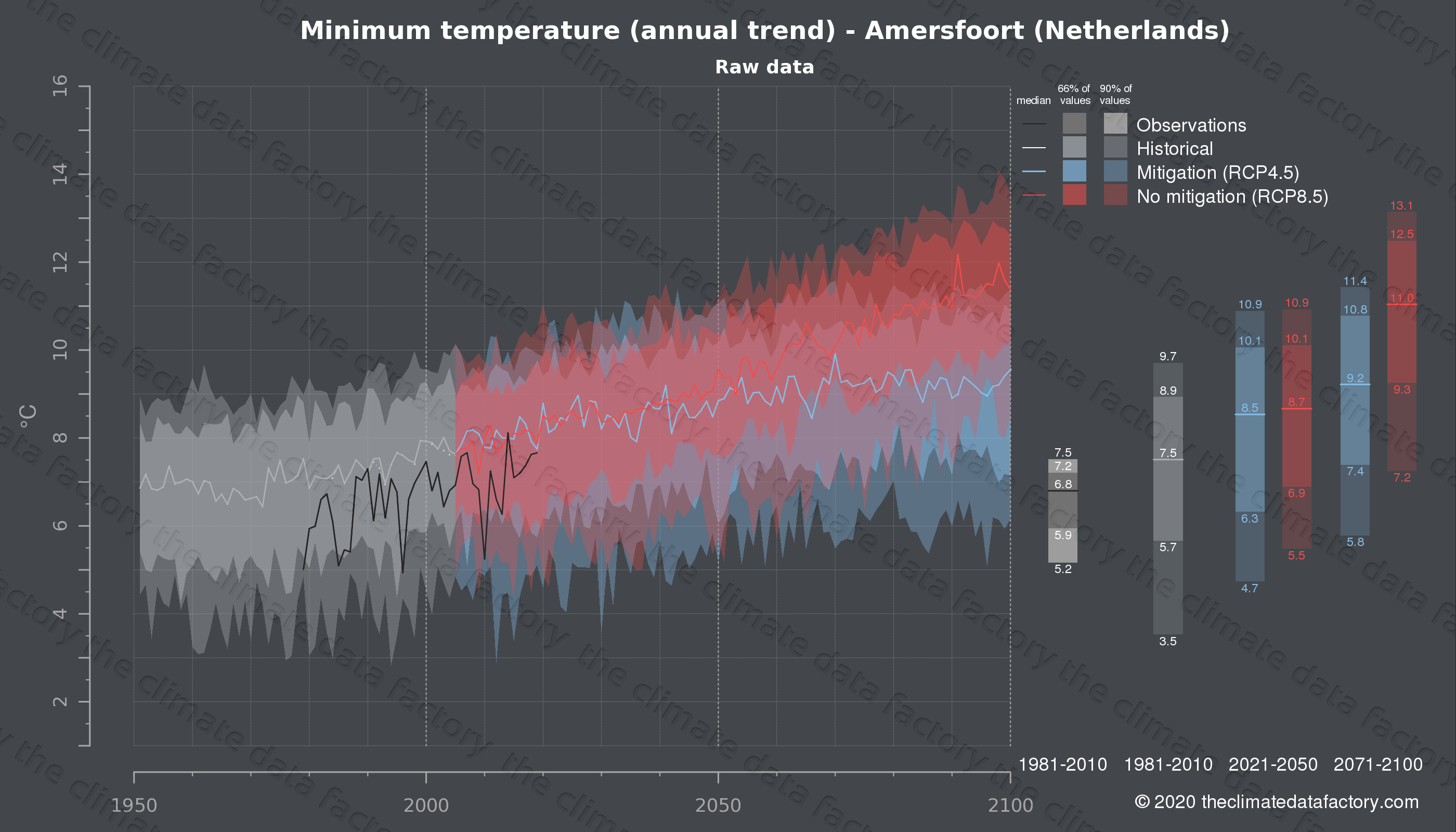 Graphic of projected minimum temperature for Amersfoort (Netherlands) under two climate change mitigation policy scenarios (RCP4.5, RCP8.5). Represented climate data are raw data from IPCC models. https://theclimatedatafactory.com