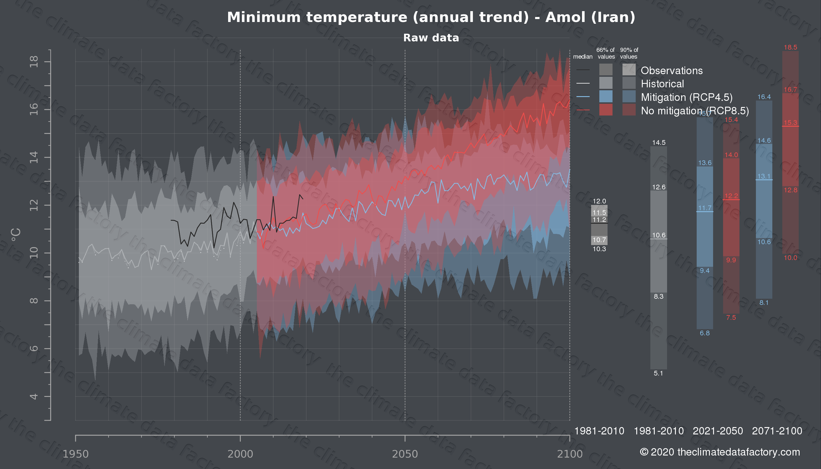 Graphic of projected minimum temperature for Amol (Iran) under two climate change mitigation policy scenarios (RCP4.5, RCP8.5). Represented climate data are raw data from IPCC models. https://theclimatedatafactory.com