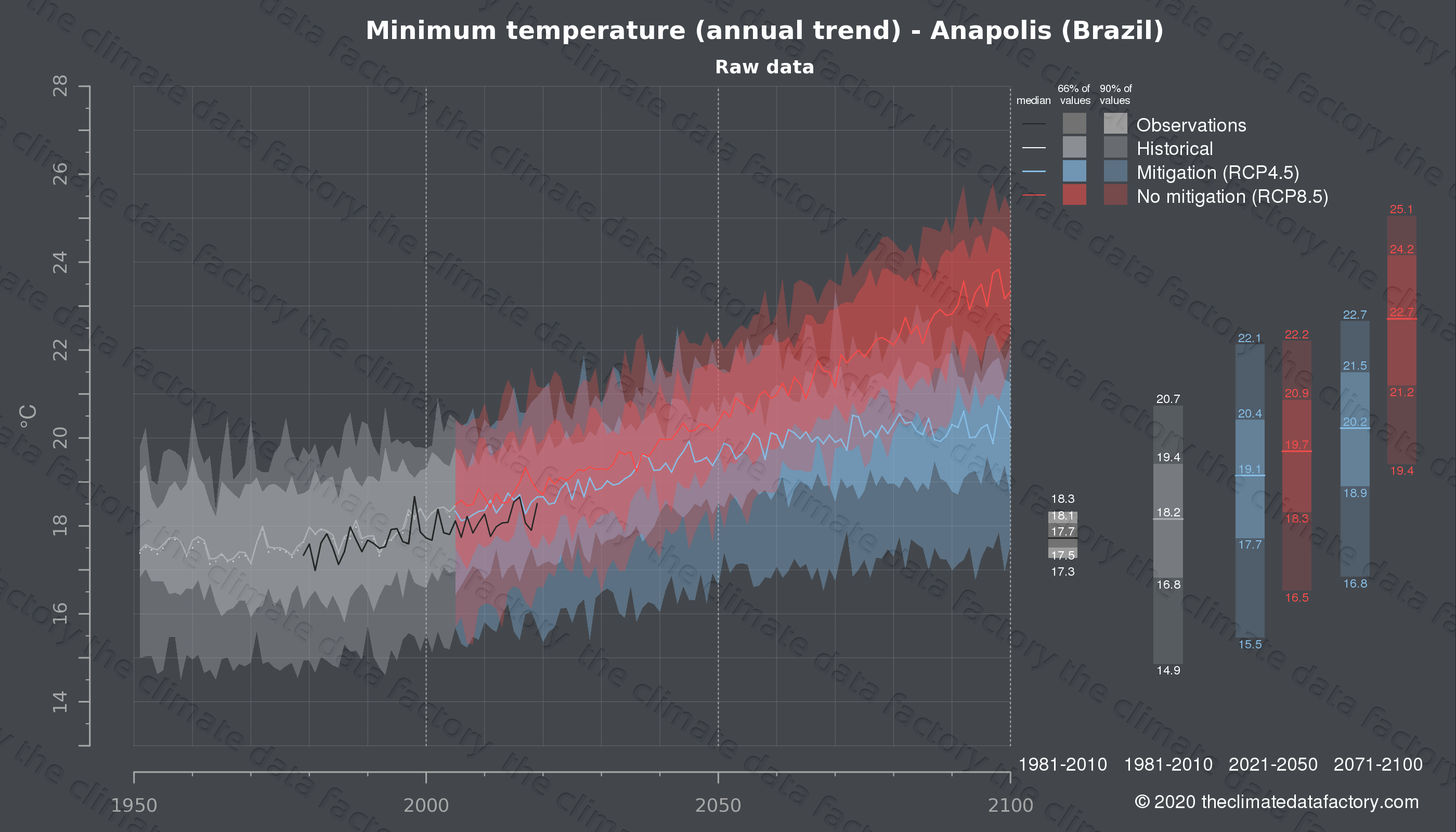 Graphic of projected minimum temperature for Anapolis (Brazil) under two climate change mitigation policy scenarios (RCP4.5, RCP8.5). Represented climate data are raw data from IPCC models. https://theclimatedatafactory.com