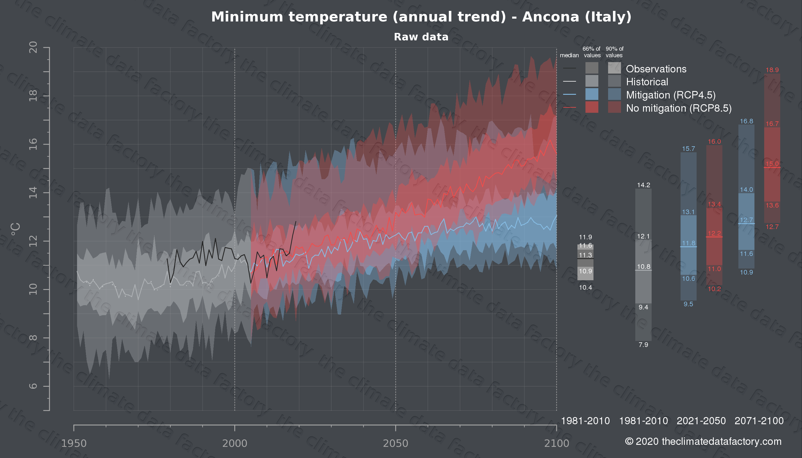 Graphic of projected minimum temperature for Ancona (Italy) under two climate change mitigation policy scenarios (RCP4.5, RCP8.5). Represented climate data are raw data from IPCC models. https://theclimatedatafactory.com