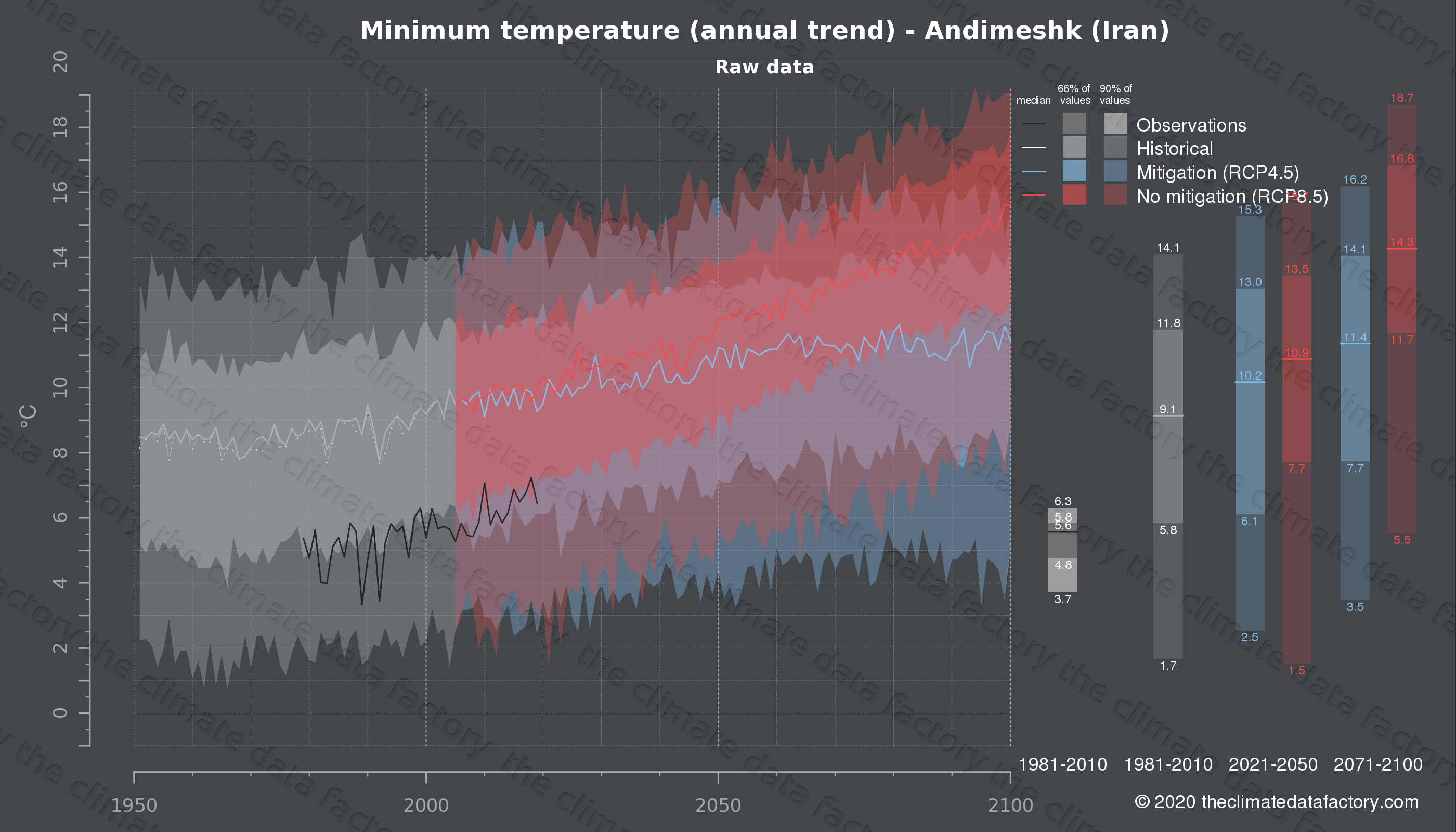 Graphic of projected minimum temperature for Andimeshk (Iran) under two climate change mitigation policy scenarios (RCP4.5, RCP8.5). Represented climate data are raw data from IPCC models. https://theclimatedatafactory.com