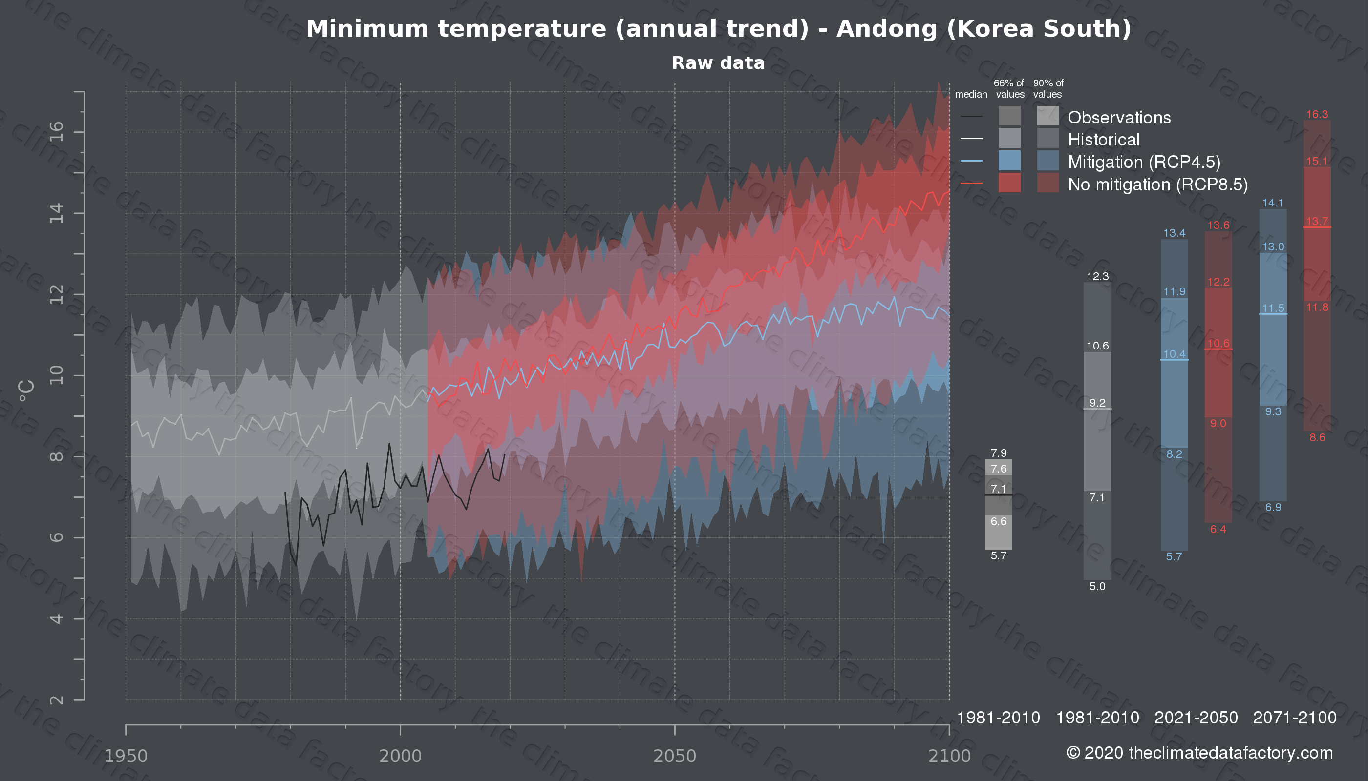 Graphic of projected minimum temperature for Andong (South Korea) under two climate change mitigation policy scenarios (RCP4.5, RCP8.5). Represented climate data are raw data from IPCC models. https://theclimatedatafactory.com
