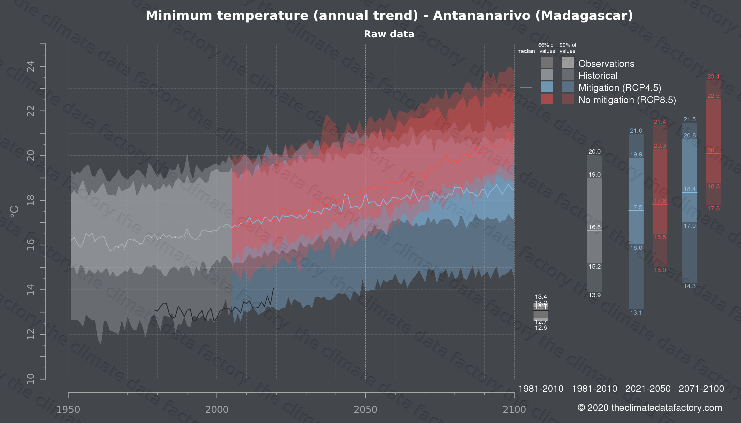 Graphic of projected minimum temperature for Antananarivo (Madagascar) under two climate change mitigation policy scenarios (RCP4.5, RCP8.5). Represented climate data are raw data from IPCC models. https://theclimatedatafactory.com