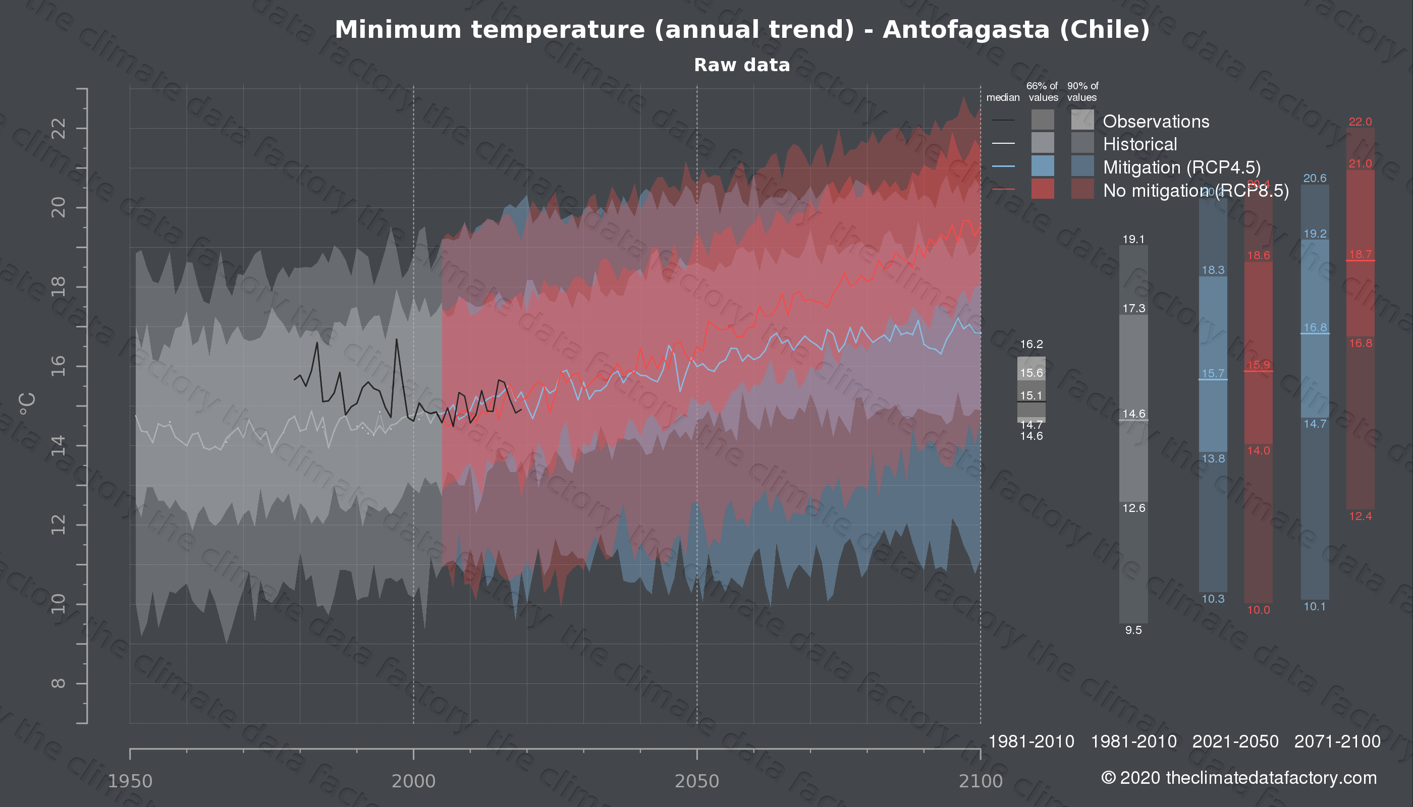 Graphic of projected minimum temperature for Antofagasta (Chile) under two climate change mitigation policy scenarios (RCP4.5, RCP8.5). Represented climate data are raw data from IPCC models. https://theclimatedatafactory.com
