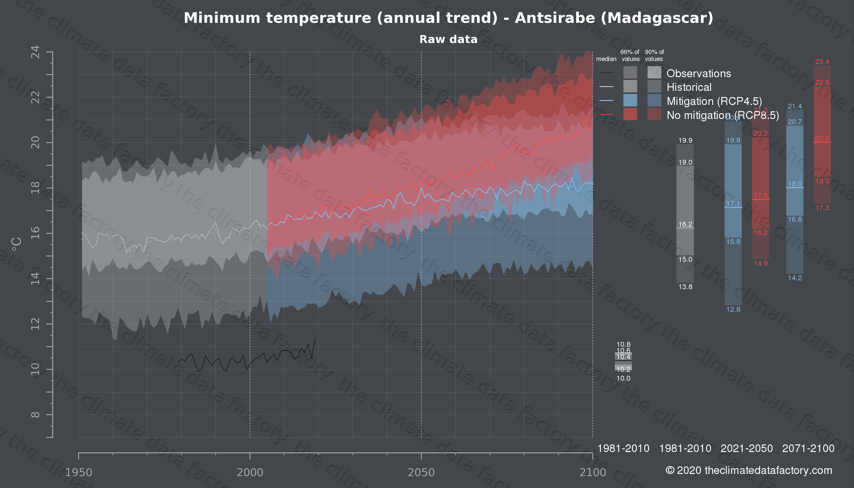 Graphic of projected minimum temperature for Antsirabe (Madagascar) under two climate change mitigation policy scenarios (RCP4.5, RCP8.5). Represented climate data are raw data from IPCC models. https://theclimatedatafactory.com