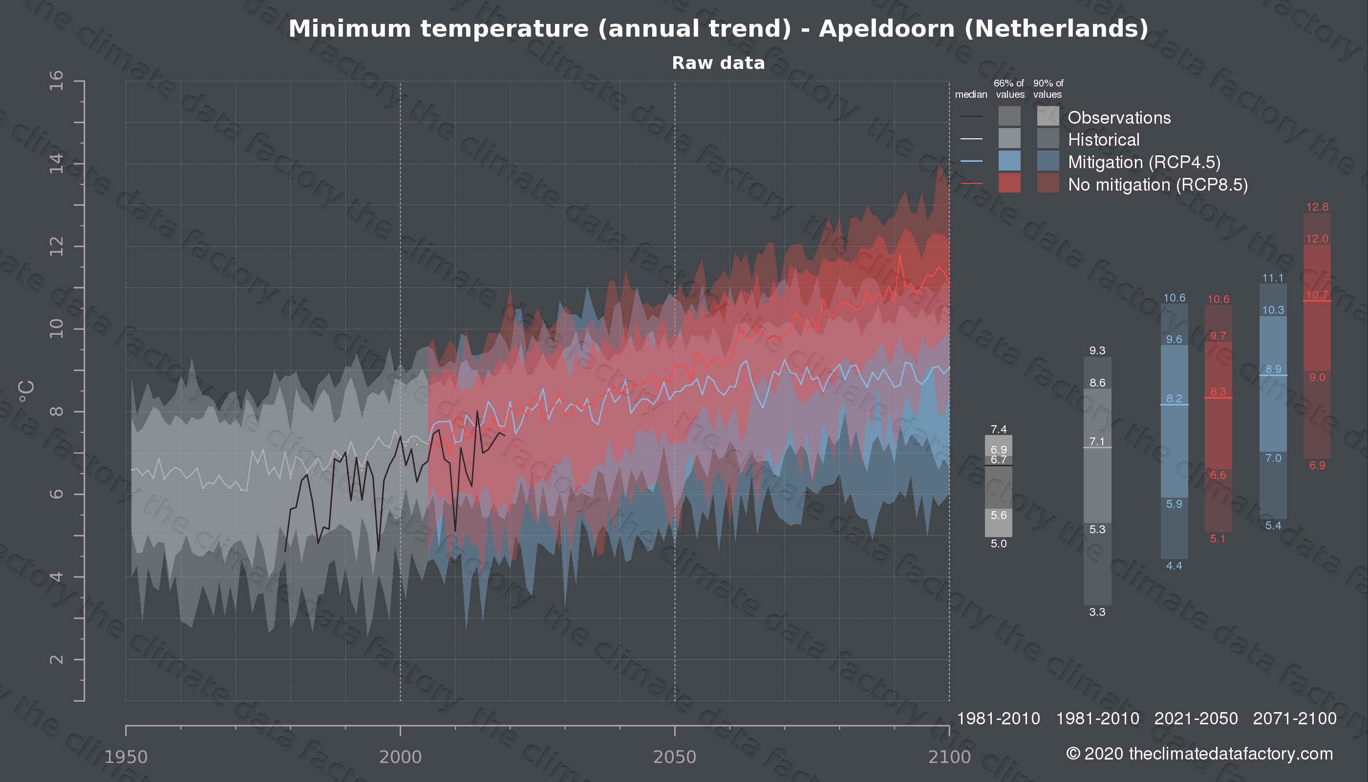 Graphic of projected minimum temperature for Apeldoorn (Netherlands) under two climate change mitigation policy scenarios (RCP4.5, RCP8.5). Represented climate data are raw data from IPCC models. https://theclimatedatafactory.com