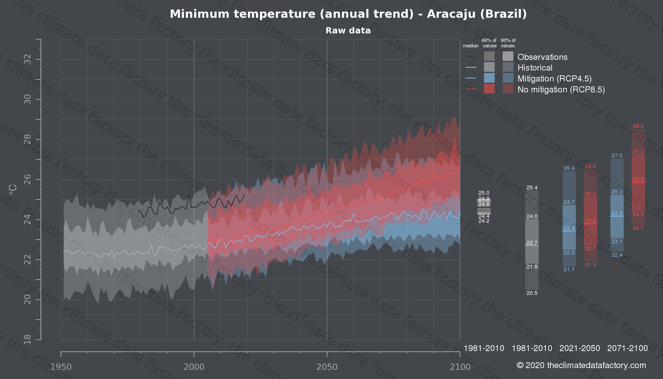 Graphic of projected minimum temperature for Aracaju (Brazil) under two climate change mitigation policy scenarios (RCP4.5, RCP8.5). Represented climate data are raw data from IPCC models. https://theclimatedatafactory.com