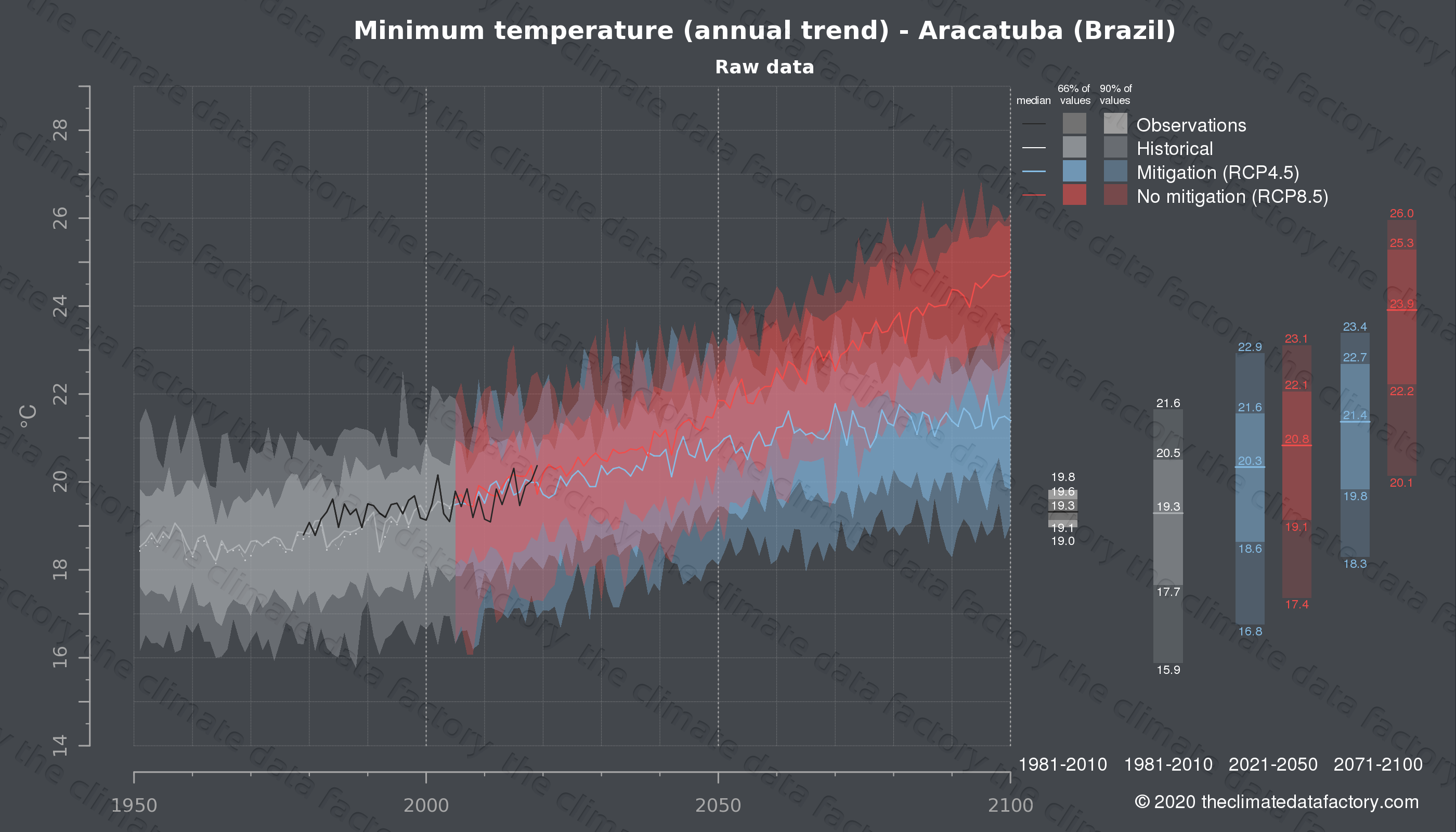 Graphic of projected minimum temperature for Aracatuba (Brazil) under two climate change mitigation policy scenarios (RCP4.5, RCP8.5). Represented climate data are raw data from IPCC models. https://theclimatedatafactory.com