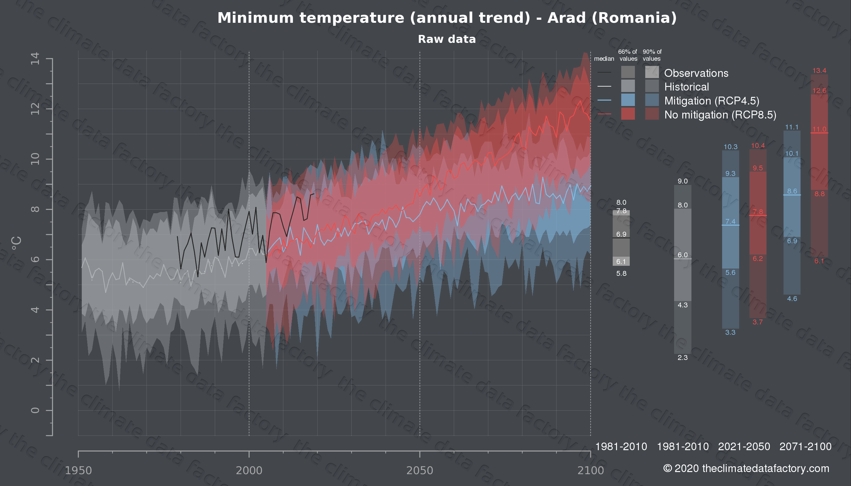 Graphic of projected minimum temperature for Arad (Romania) under two climate change mitigation policy scenarios (RCP4.5, RCP8.5). Represented climate data are raw data from IPCC models. https://theclimatedatafactory.com
