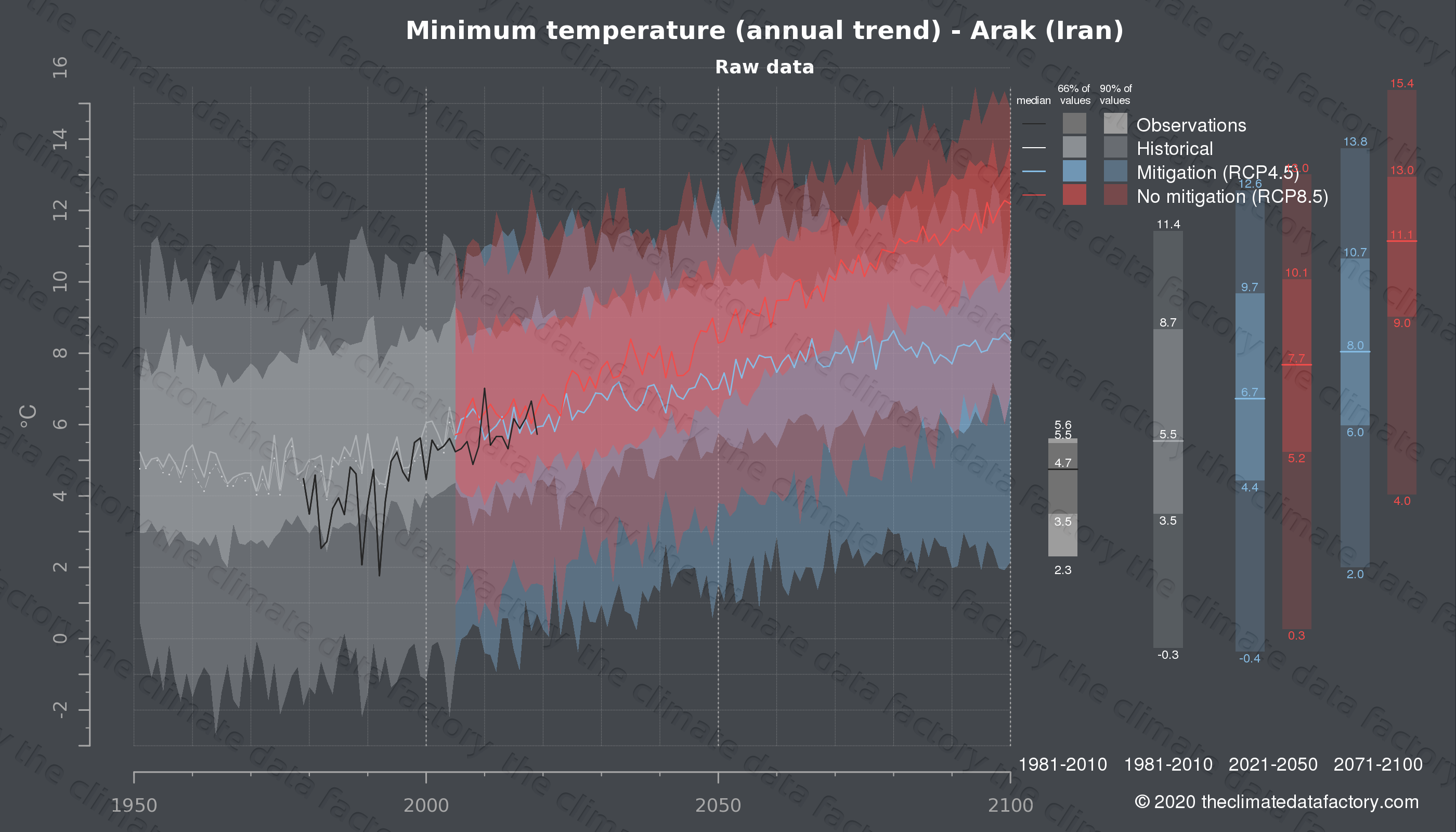 Graphic of projected minimum temperature for Arak (Iran) under two climate change mitigation policy scenarios (RCP4.5, RCP8.5). Represented climate data are raw data from IPCC models. https://theclimatedatafactory.com