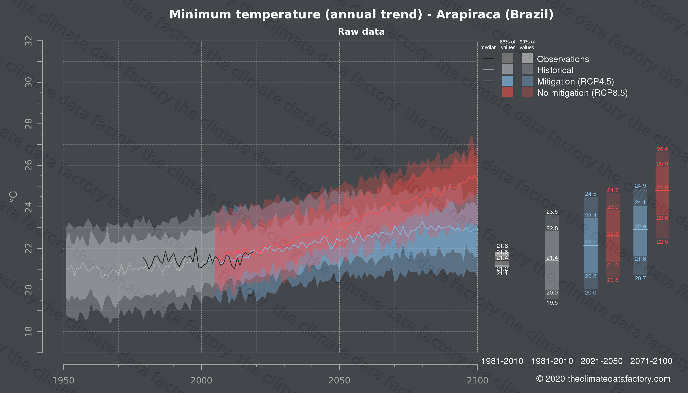 Graphic of projected minimum temperature for Arapiraca (Brazil) under two climate change mitigation policy scenarios (RCP4.5, RCP8.5). Represented climate data are raw data from IPCC models. https://theclimatedatafactory.com